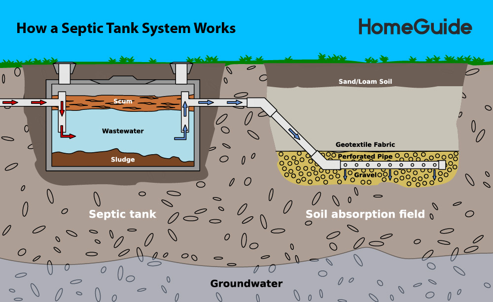 Hasil gambar untuk The Best Ways to Service Your Septic System