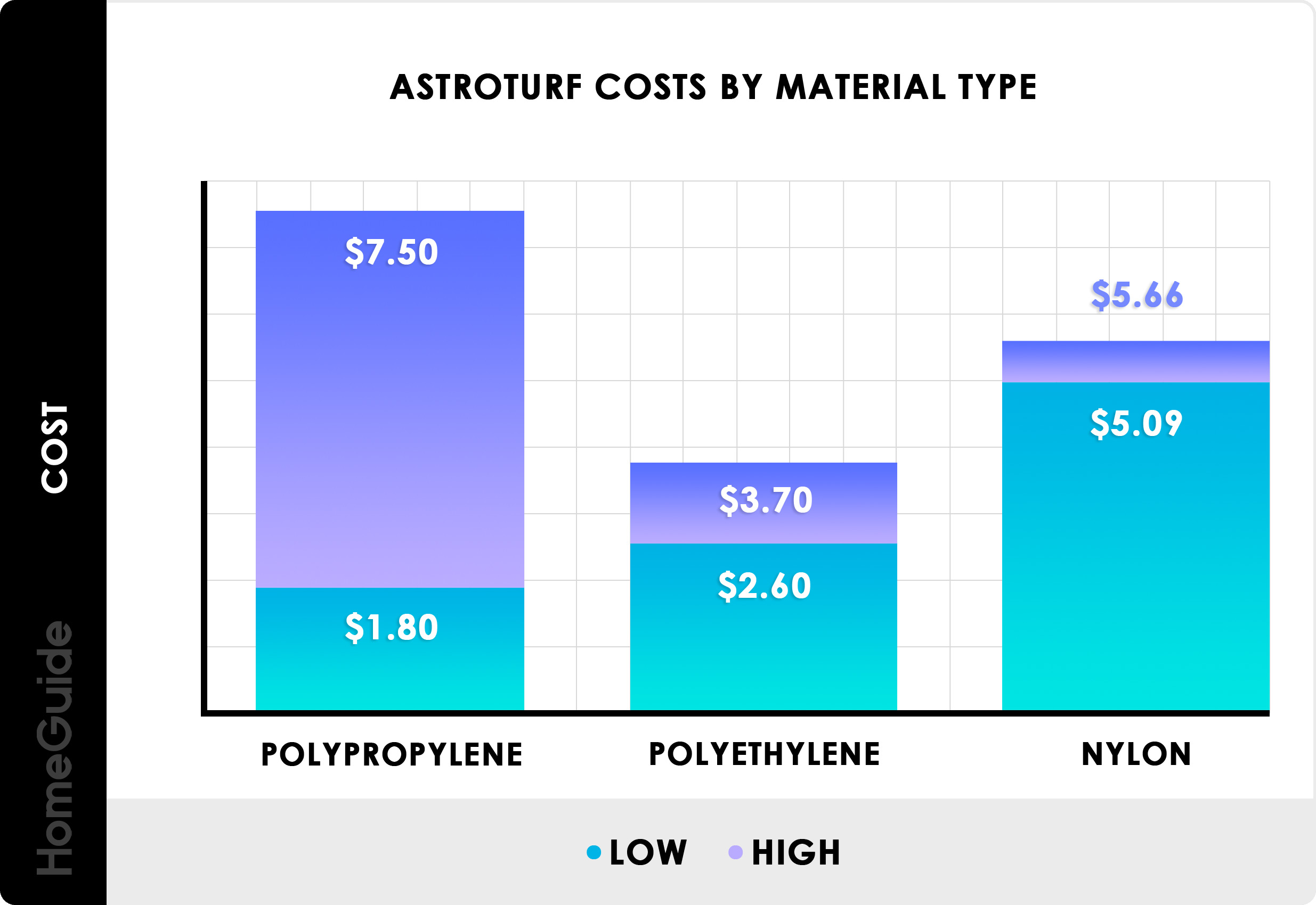 2019 Artificial Grass Costs   Astro Turf & Fake Grass