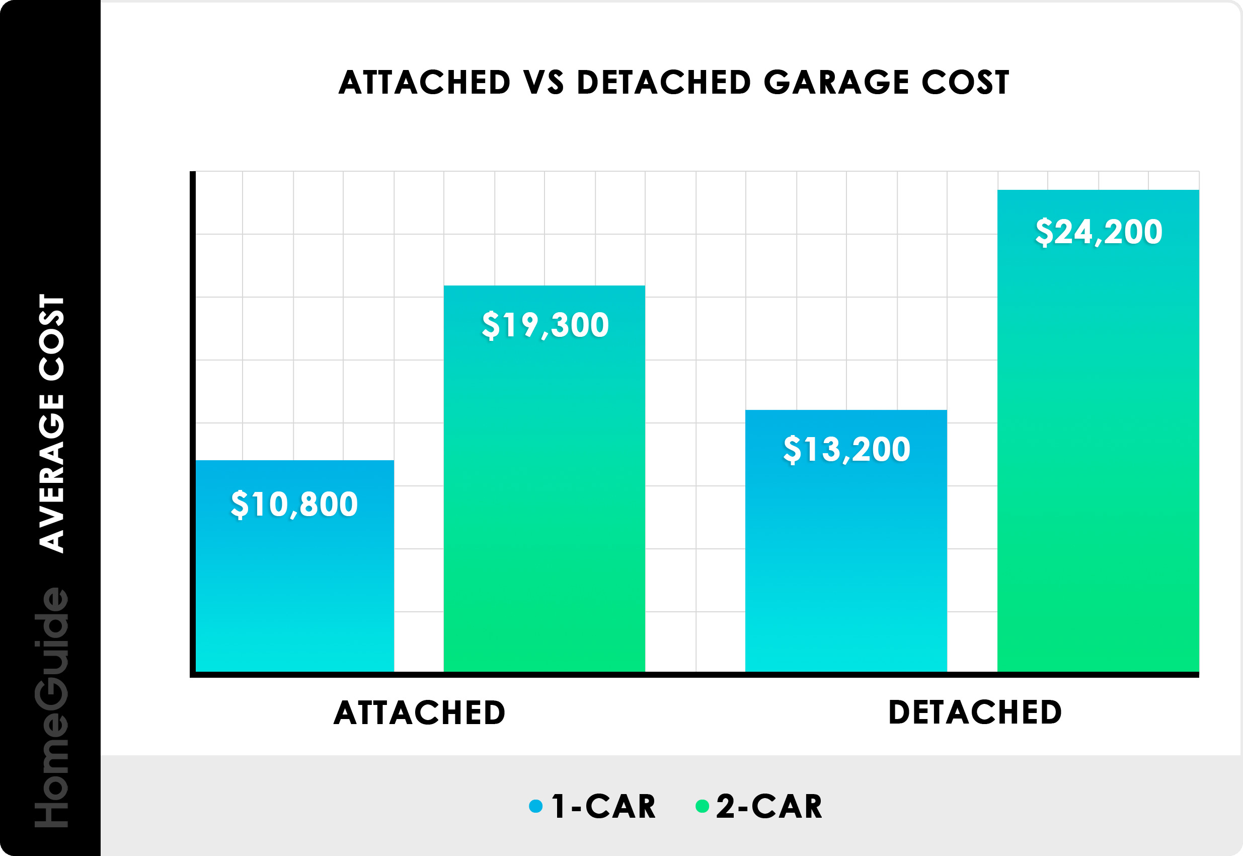 2019 Cost To Build A Garage | 1, 2, and 3 Car Prices Per Square Foot