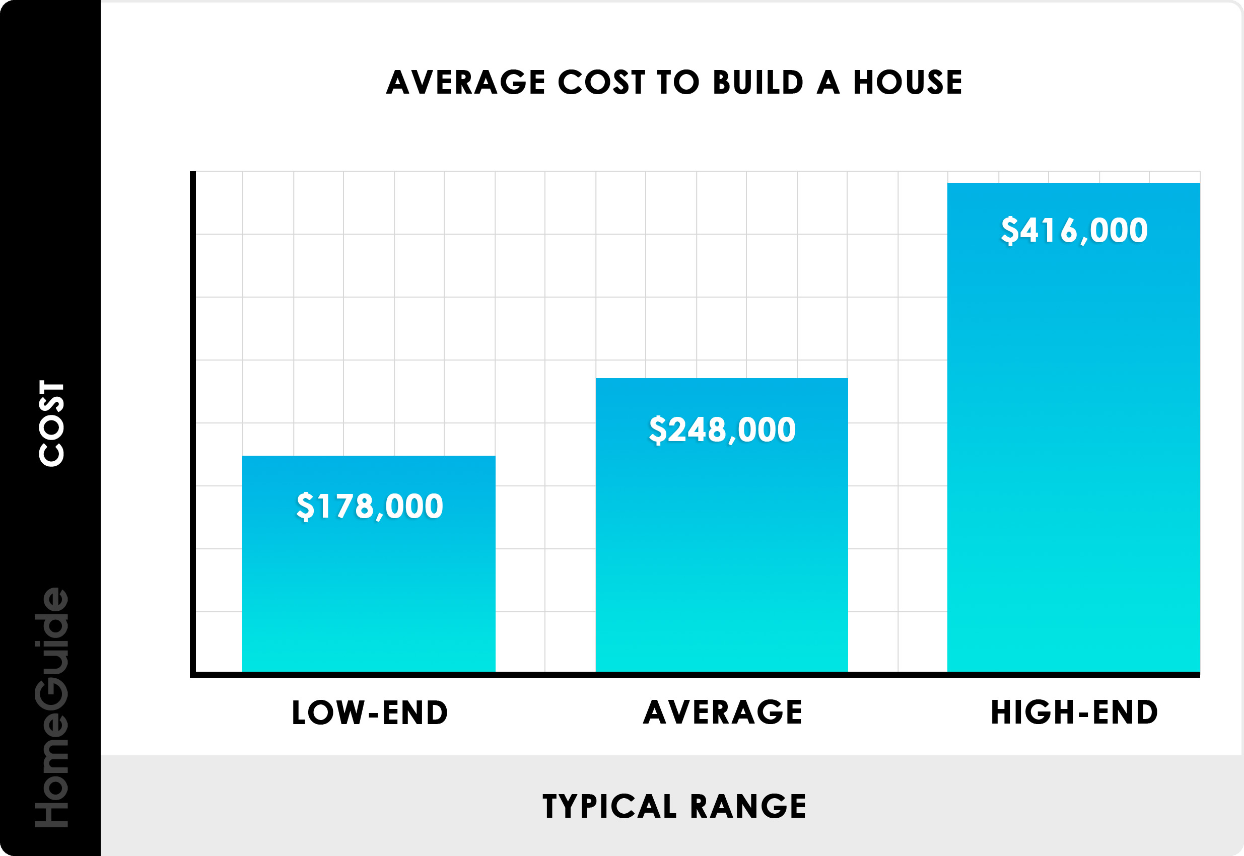 2019 Cost To Build A House | New Home Construction Cost (Per Sq Ft)