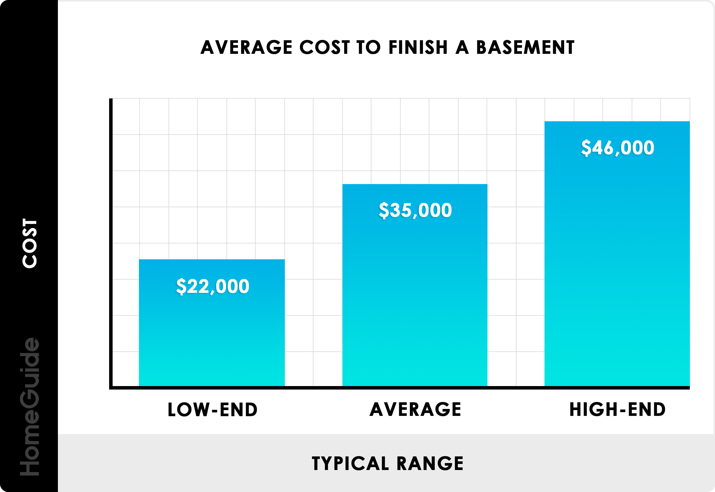 2019 Cost To Finish A Basement | Average Estimator (Per