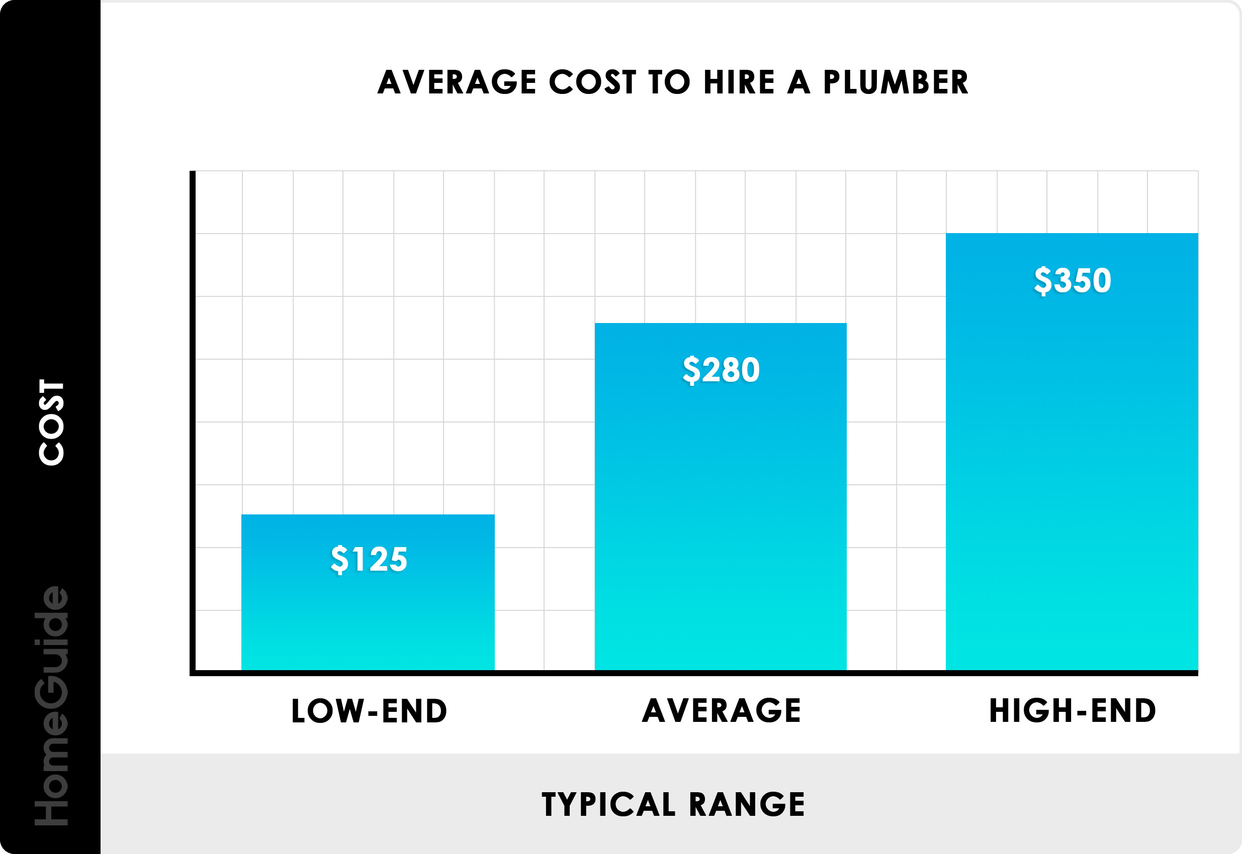 2019 Plumber Cost Per Hour | Average Rates To Hire A Plumber