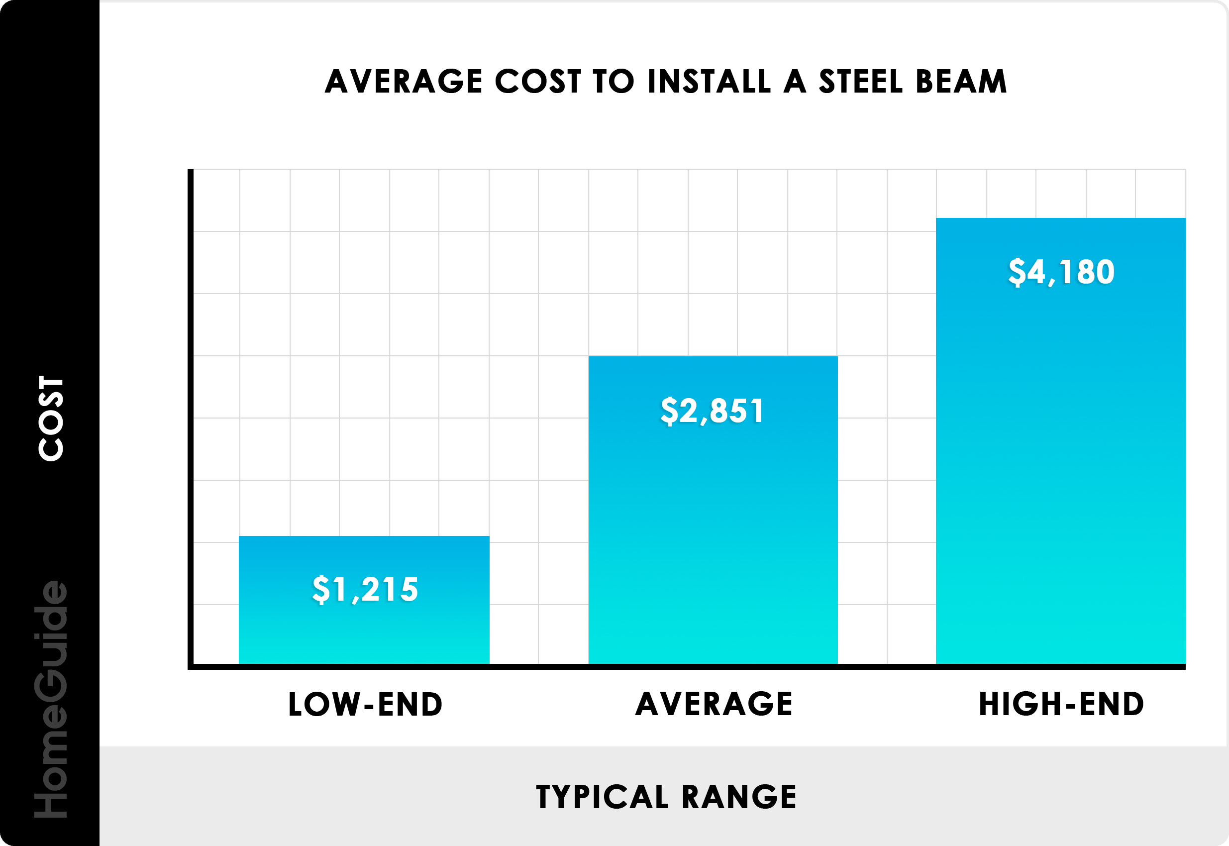 2020 Steel Beam Costs Install Support