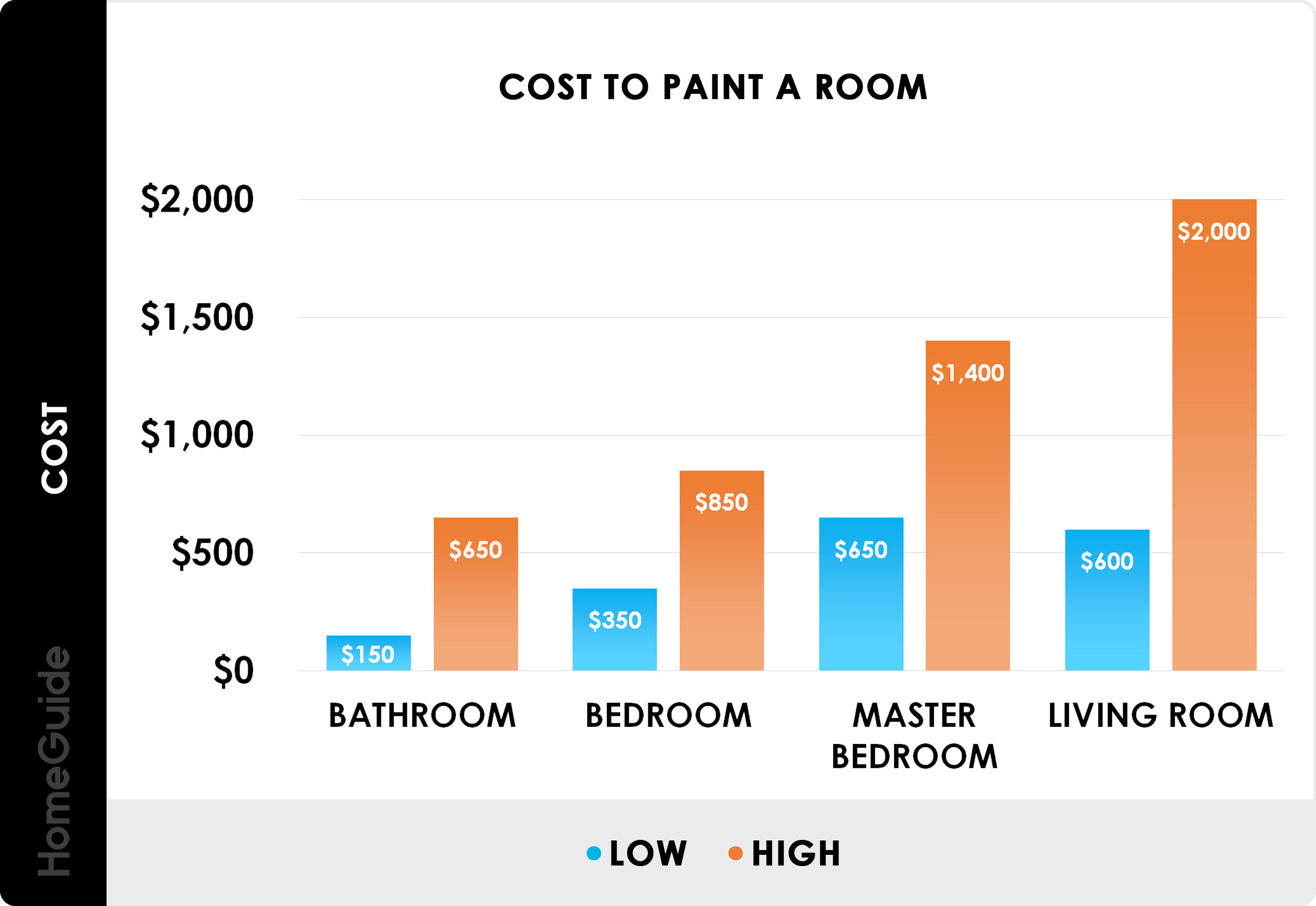 2021 Interior Painting Costs Average Cost To Paint A Room