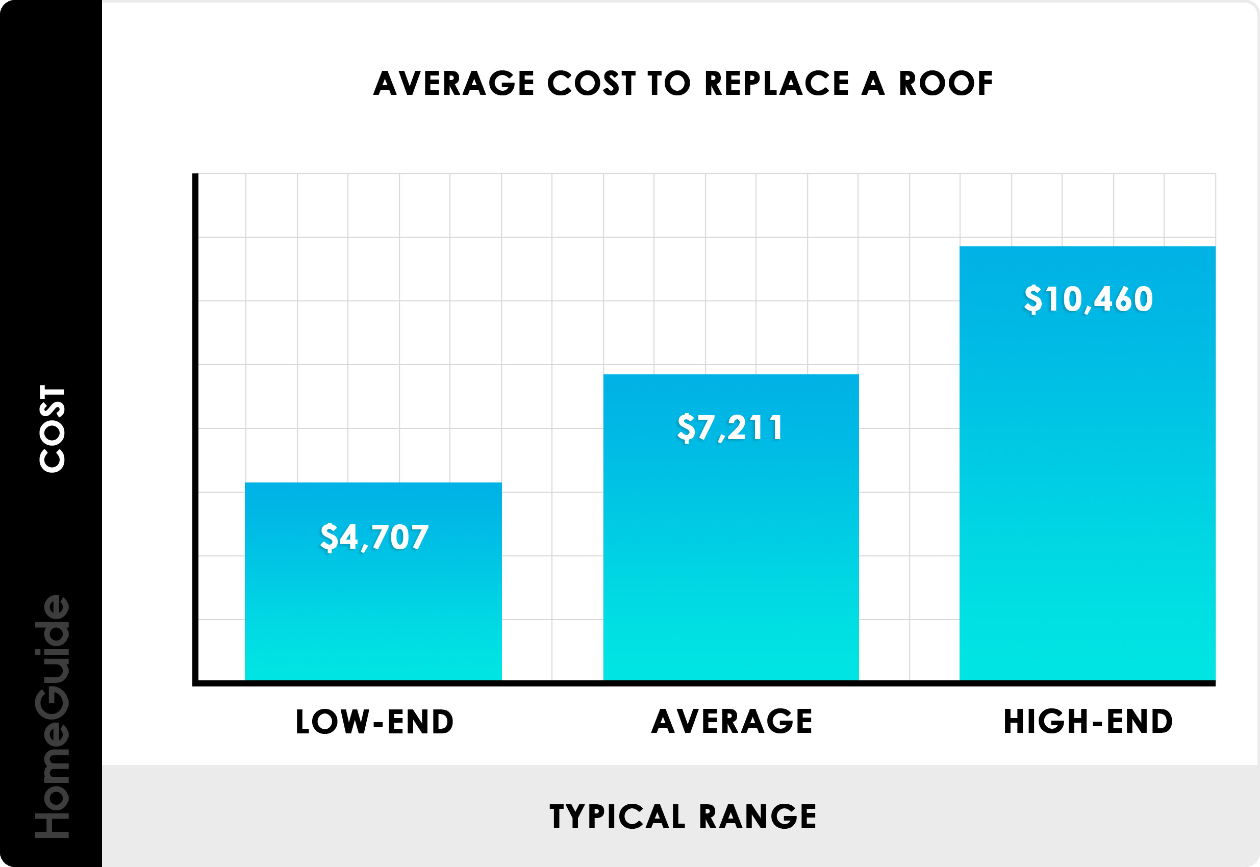 2021 Roof Replacement Costs Average New Roof Cost Per Square