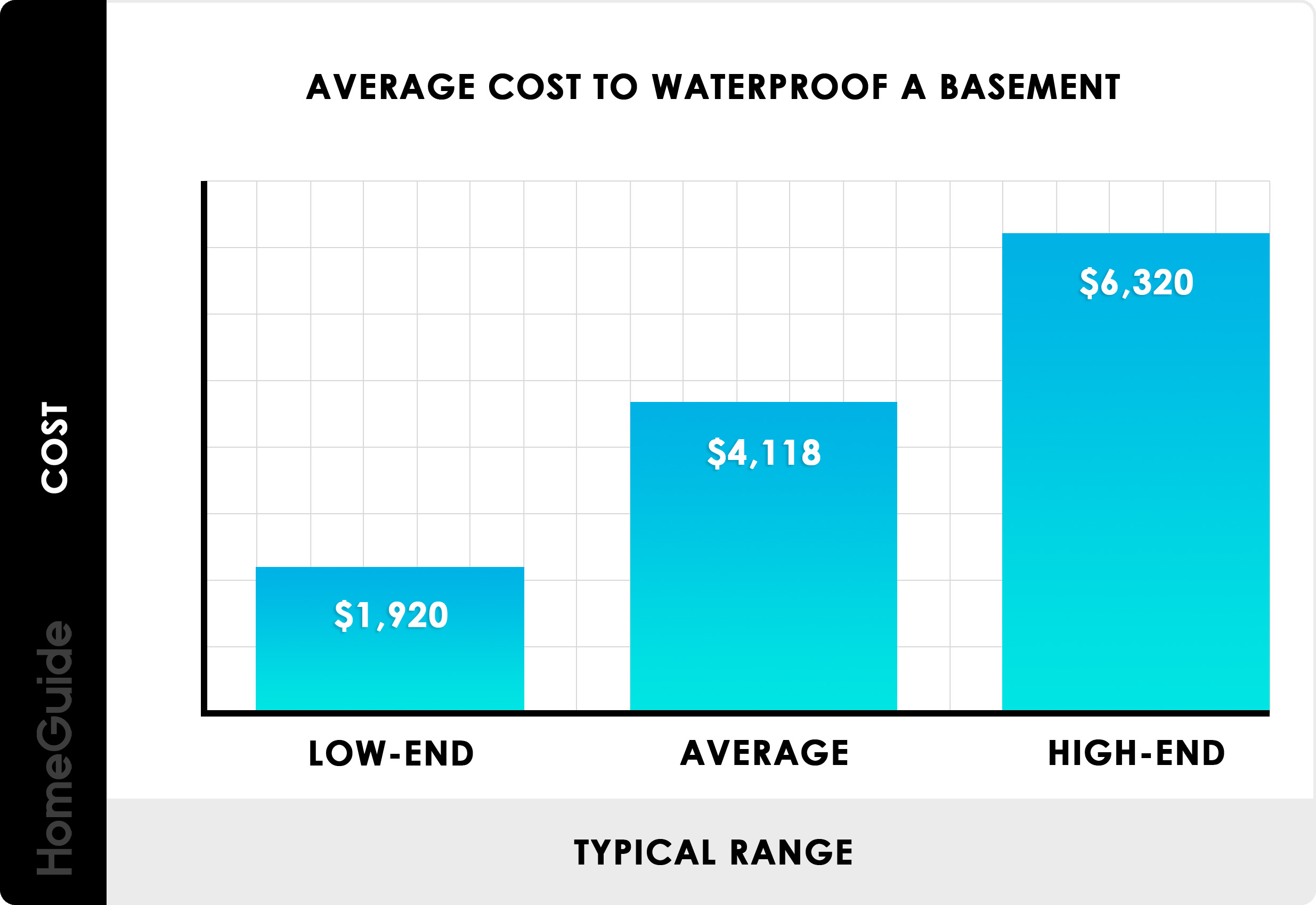 2019 Basement Waterproofing Costs | Average Cost To Seal Walls