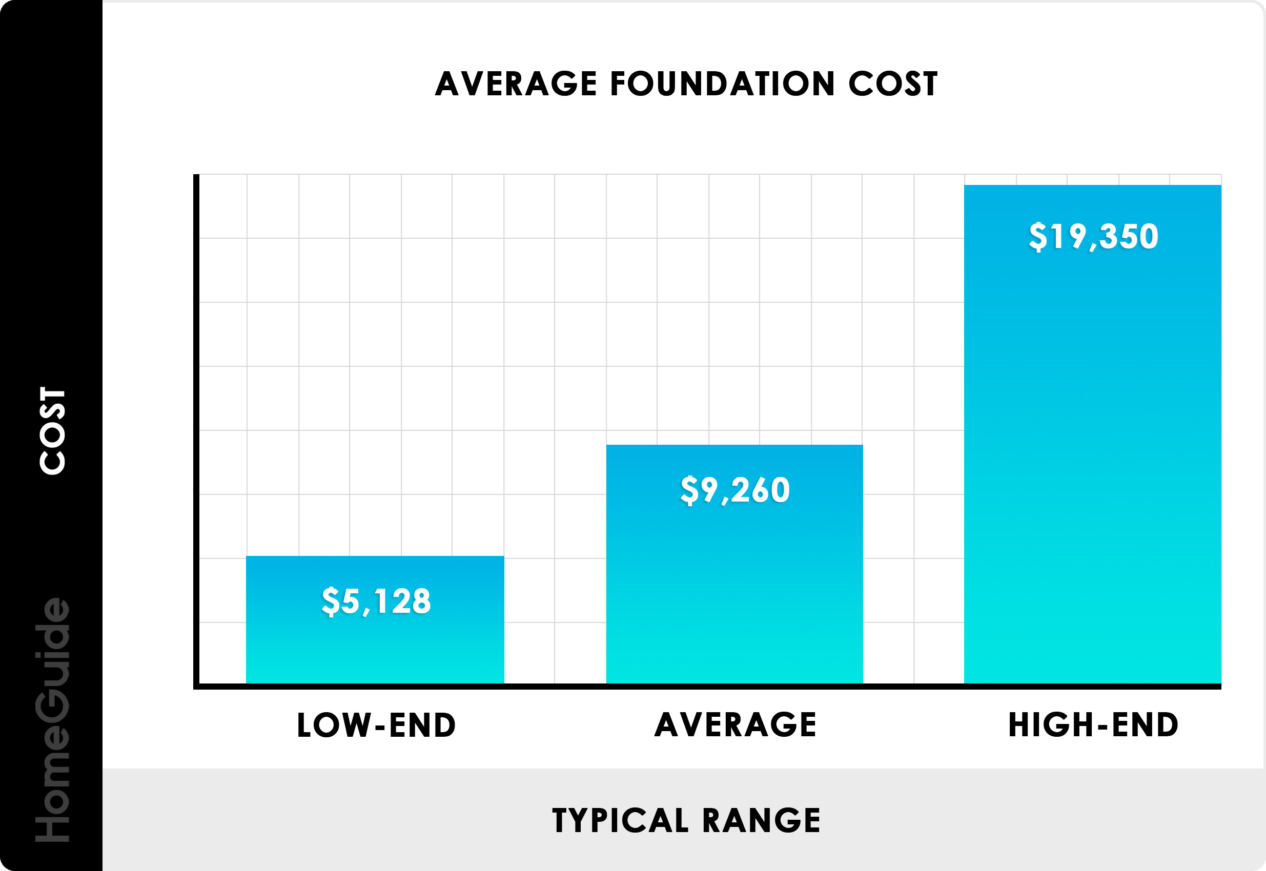 2021 Foundation Costs Build Concrete Basement Cost Calculator