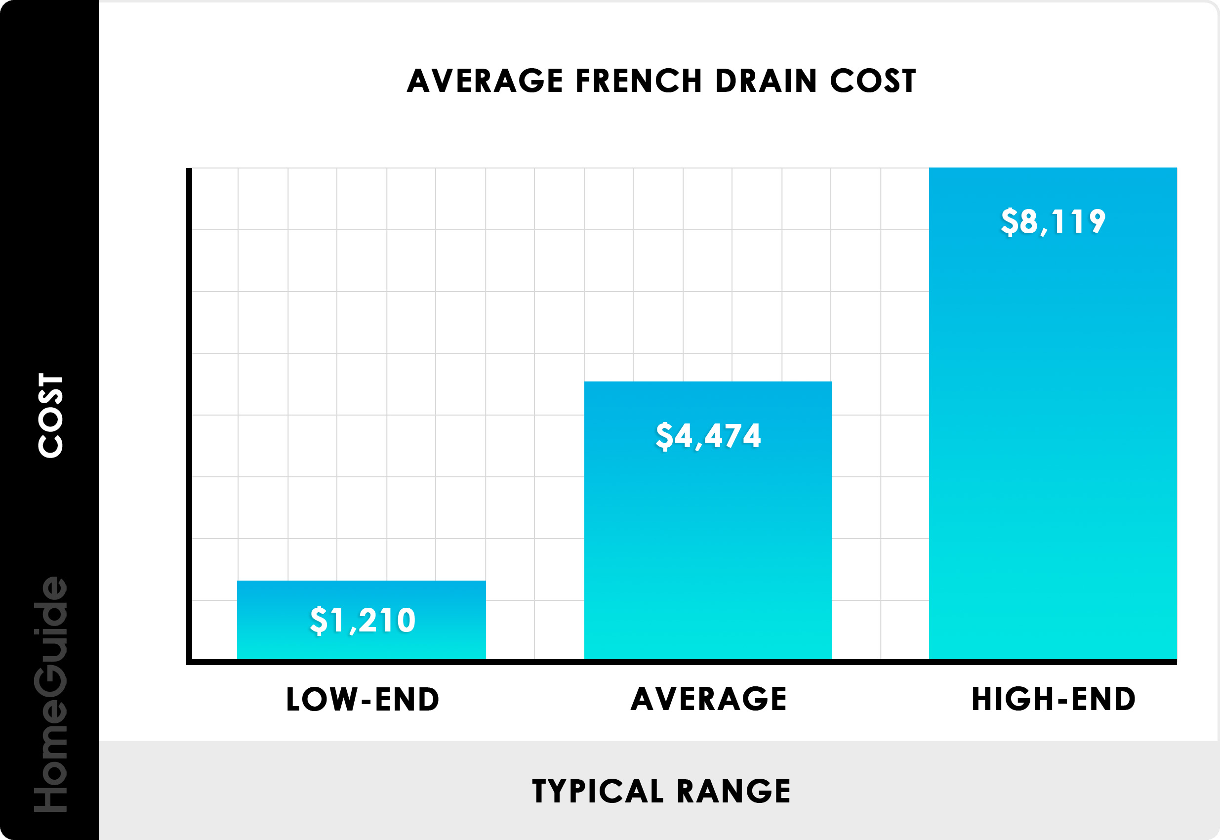 2021 Drainage System Cost French Drain Tile Installation Cost