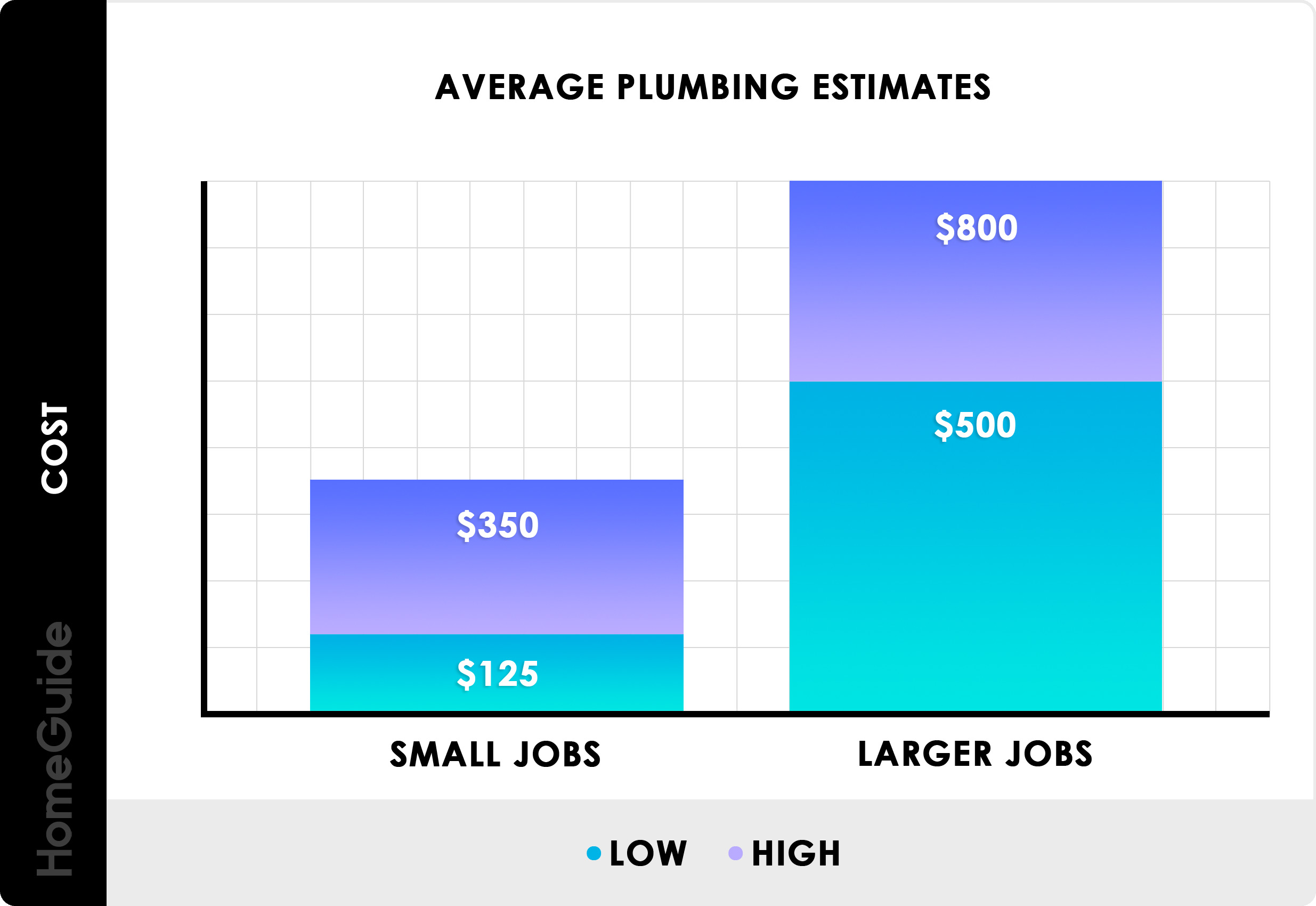 2020 Plumbing Cost Estimates Average Leaks Pipe Repairs