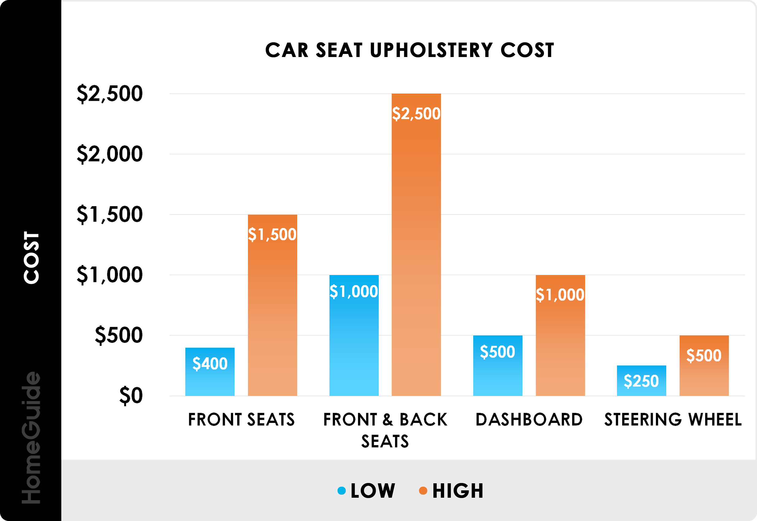 2021 Furniture Reupholstery Cost Couch Chair Recovering Prices