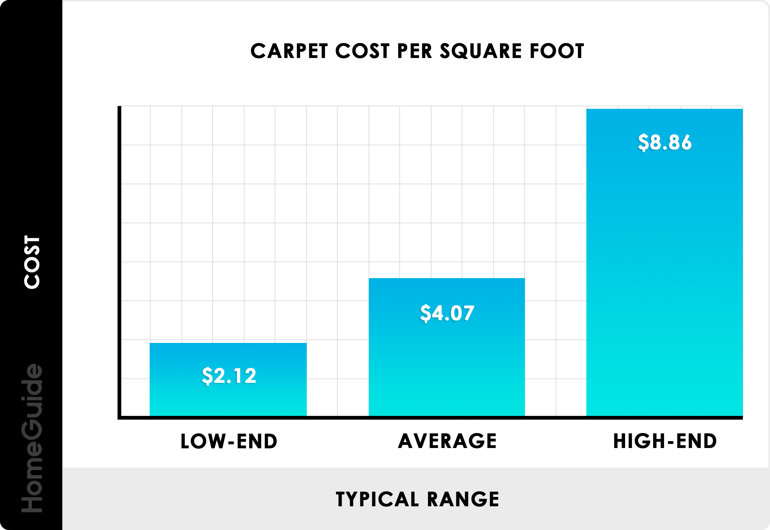2020 Carpet Installation Cost Replacement Per Square Foot