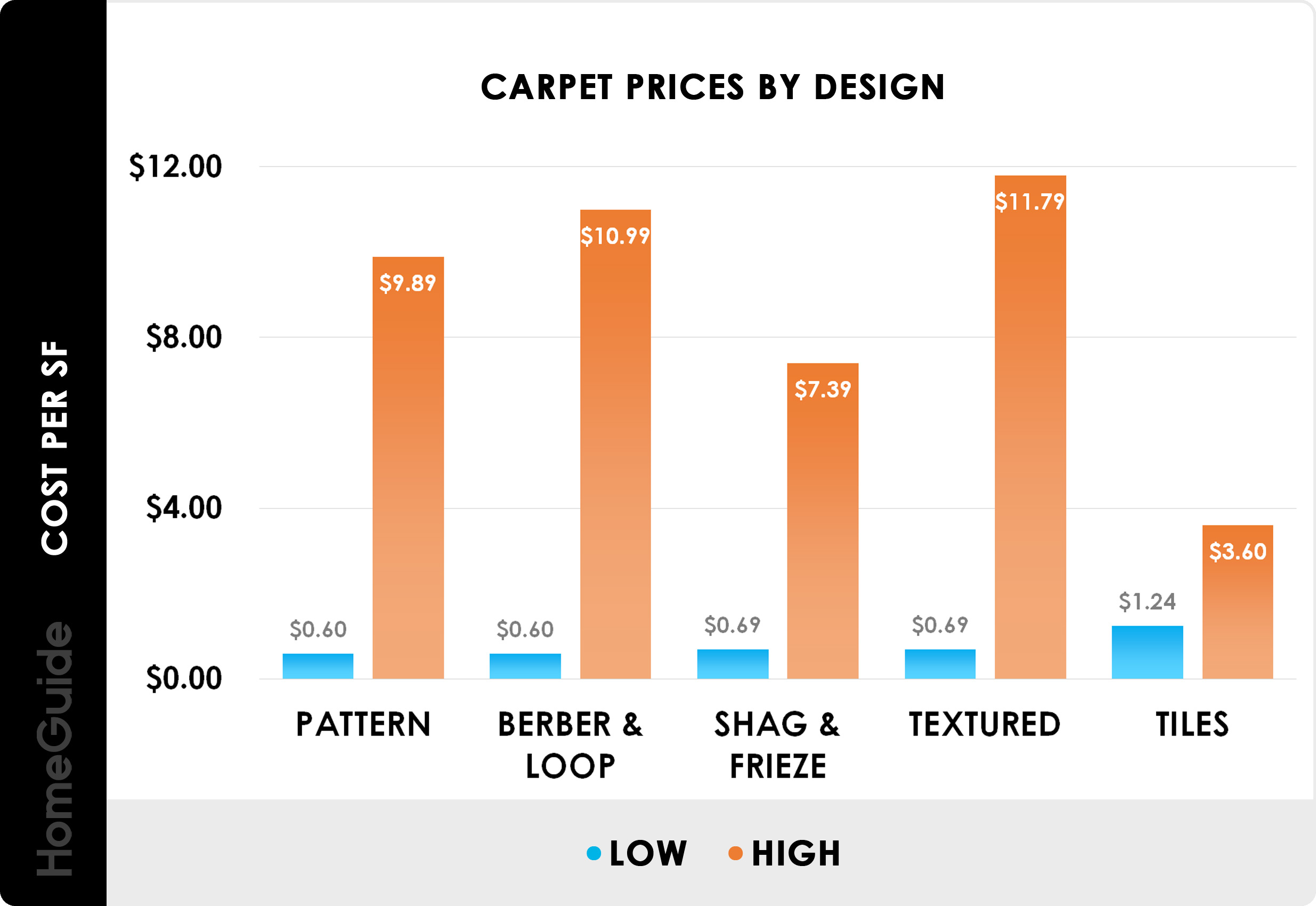 2020 Carpet Installation Cost