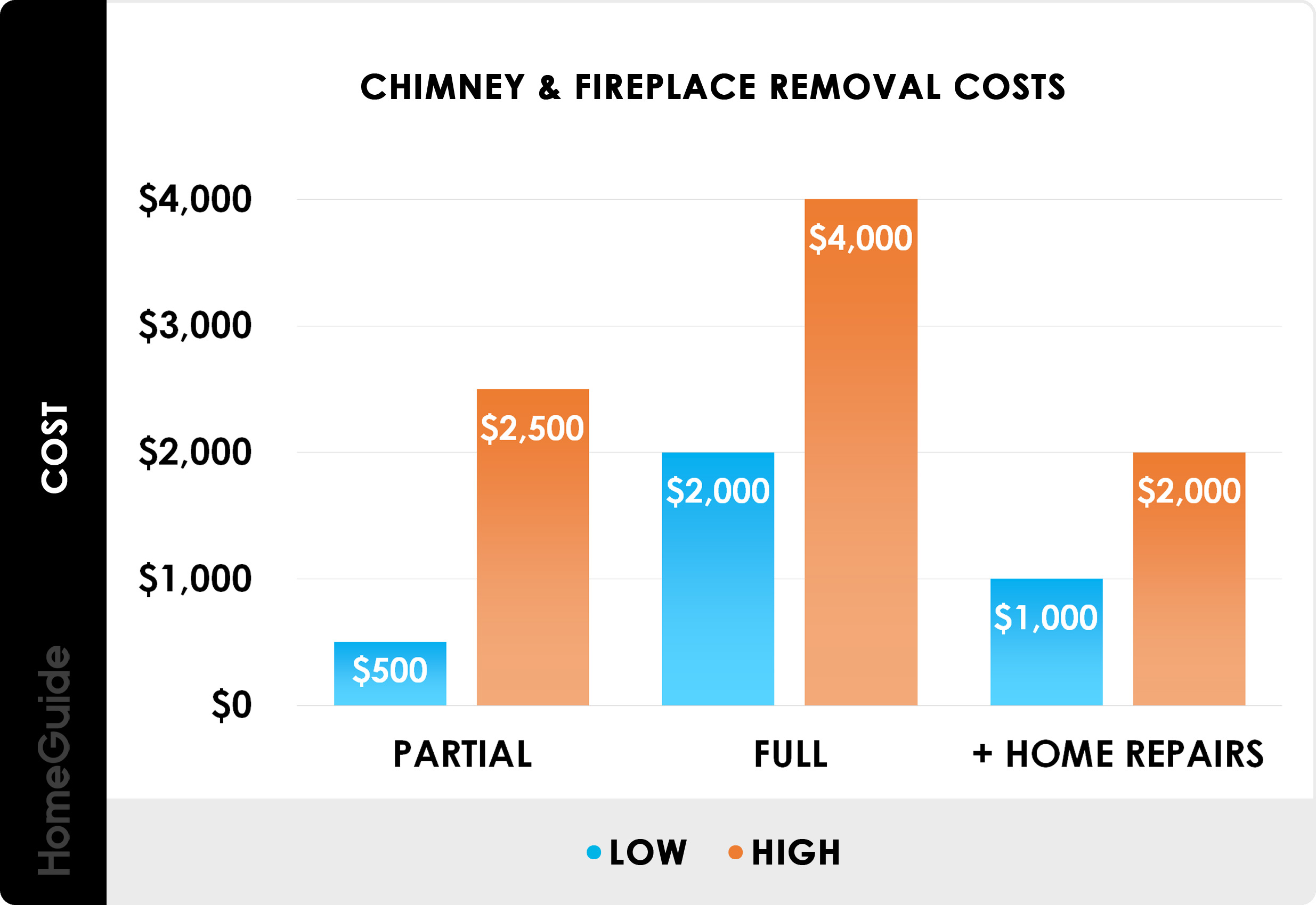 2020 Fireplace Chimney Removal Cost Stack Breast Demolition