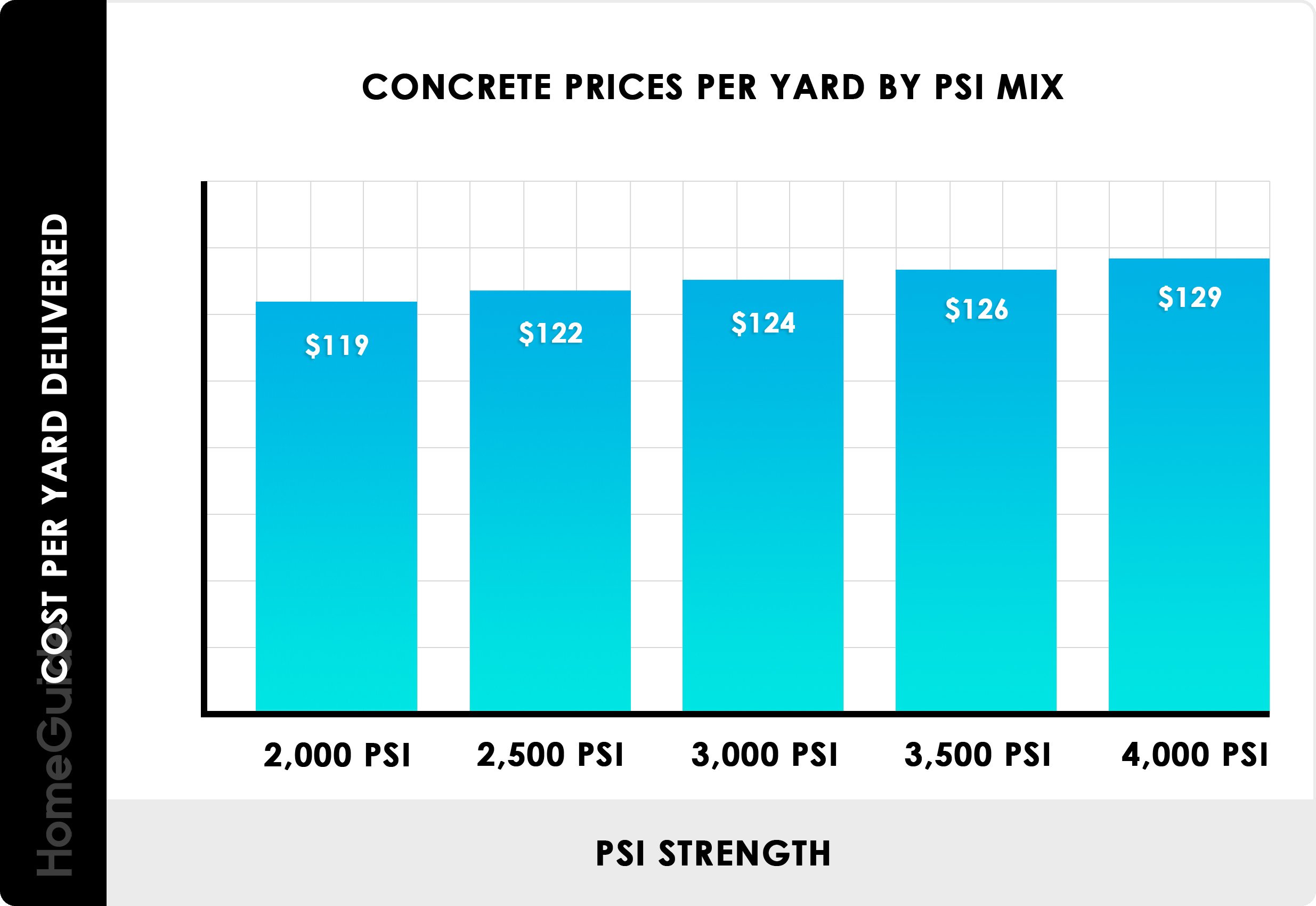 2020 Concrete Prices Truck Delivery Costs Per Yard