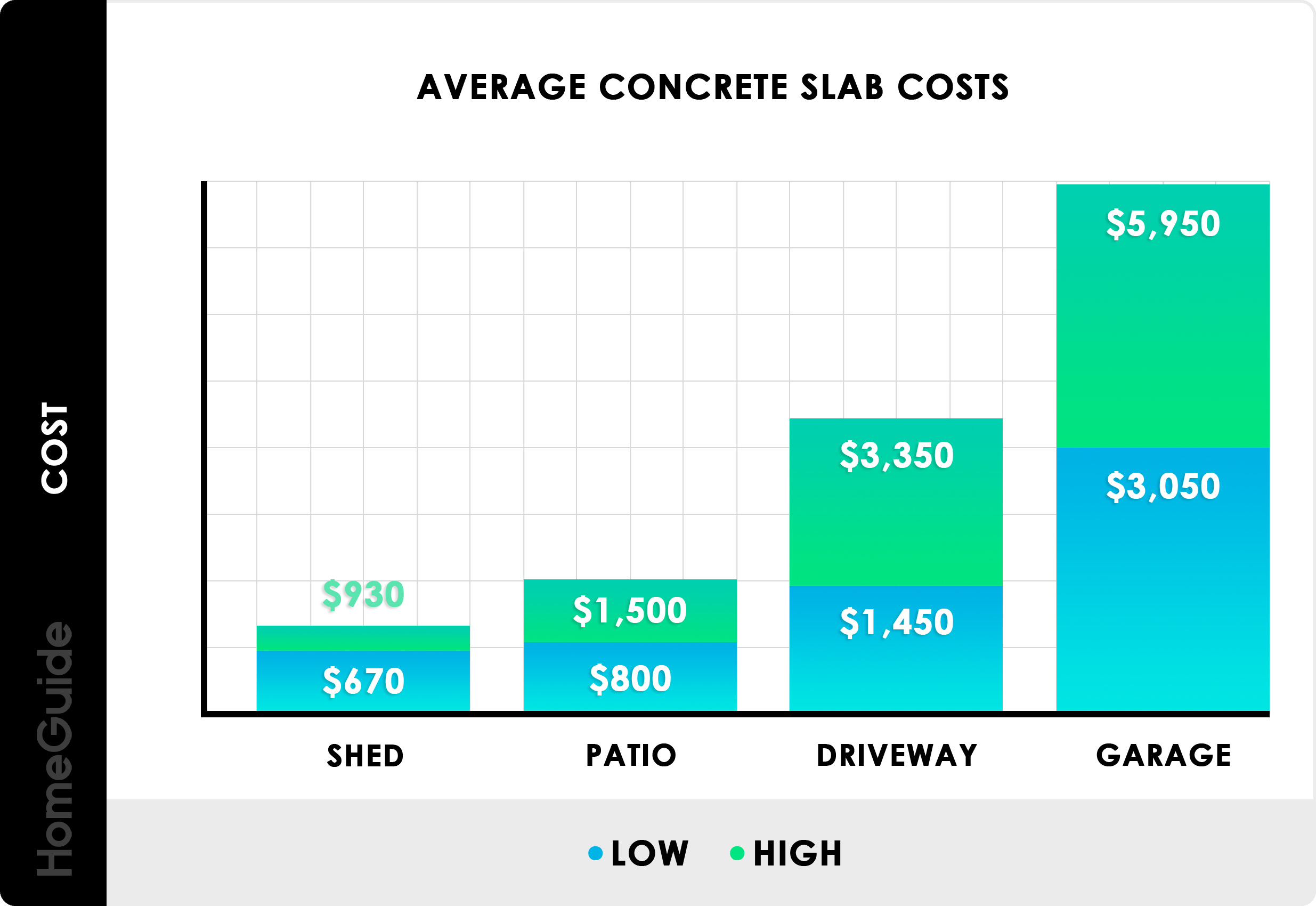 2019 Concrete Slab Costs | Cost To Pour (Per Square Foot + Per Yard)