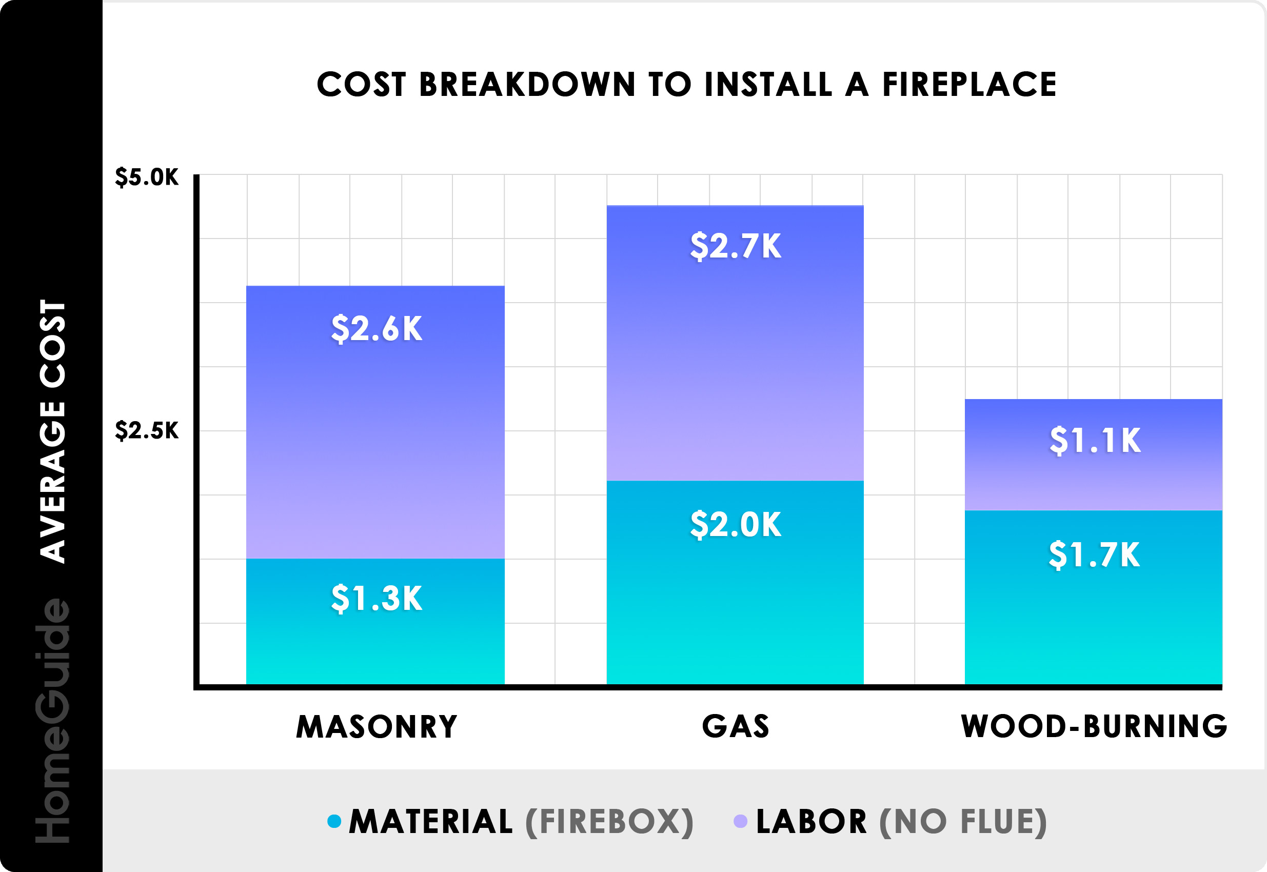 Astonishing 2019 Fireplace Installation Costs Gas Wood Burning Electric Download Free Architecture Designs Xaembritishbridgeorg