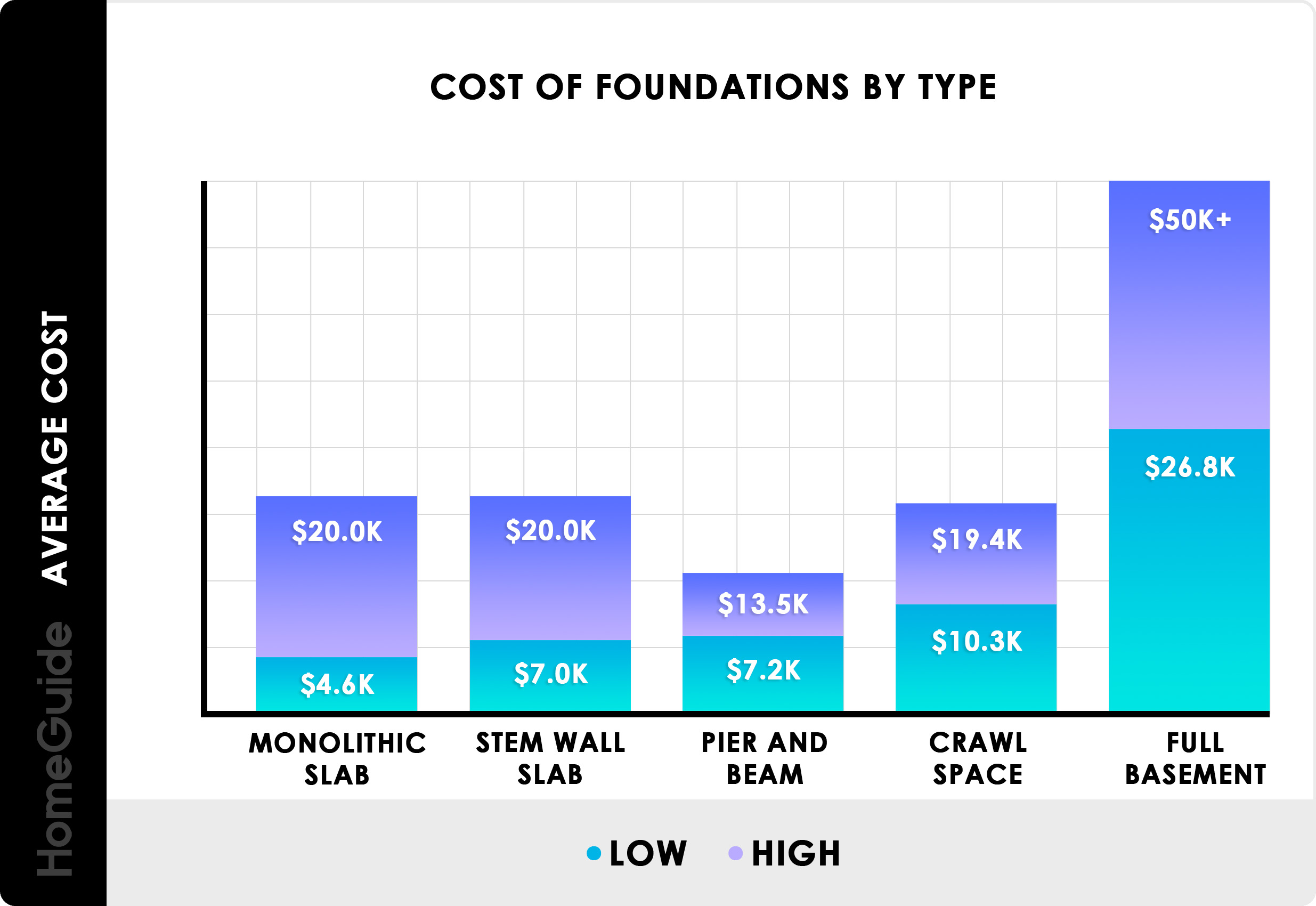 2019 Foundation Costs | Build Concrete Basement Cost Calculator