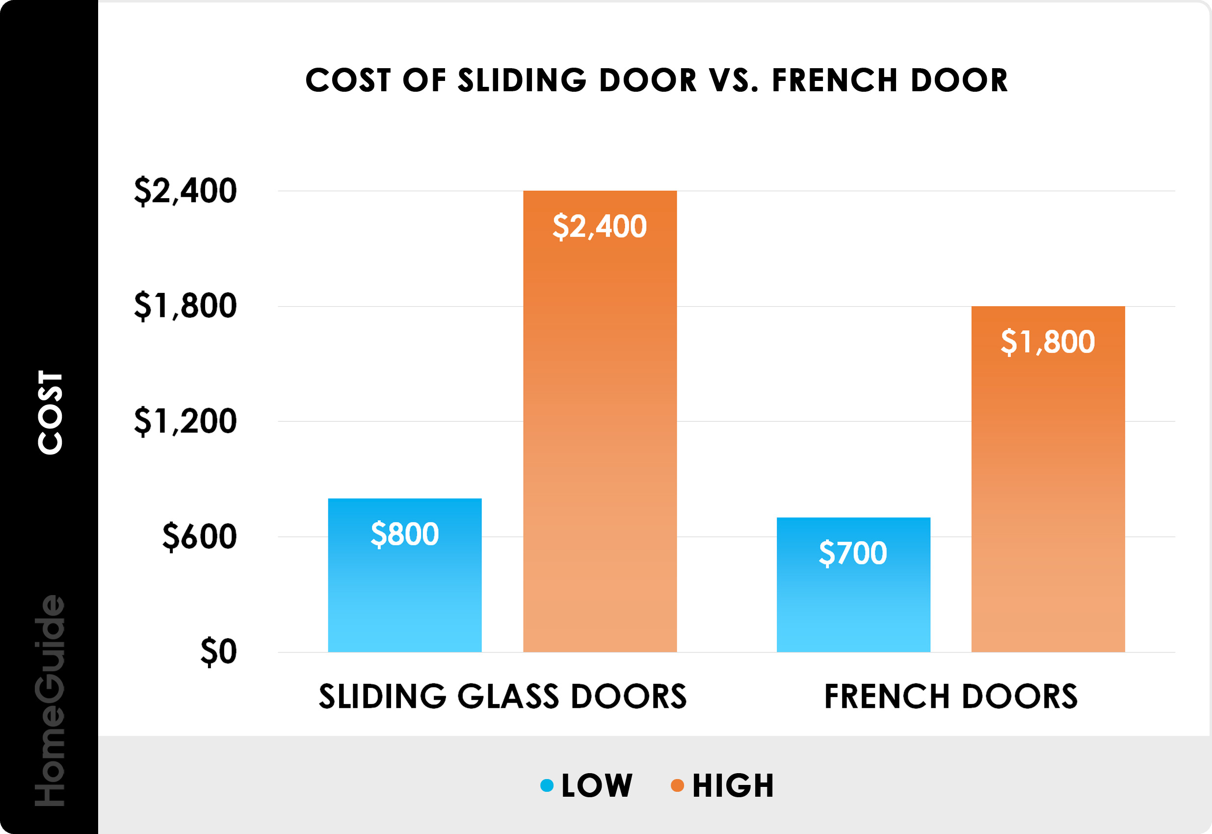 2020 Sliding Gl Doors Prices Replacement Installation Costs