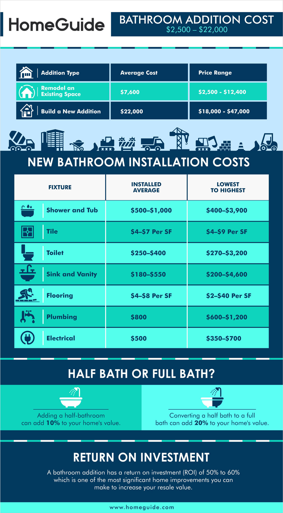 2021 Cost To Add A Bathroom New Bathroom Addition Install Costs