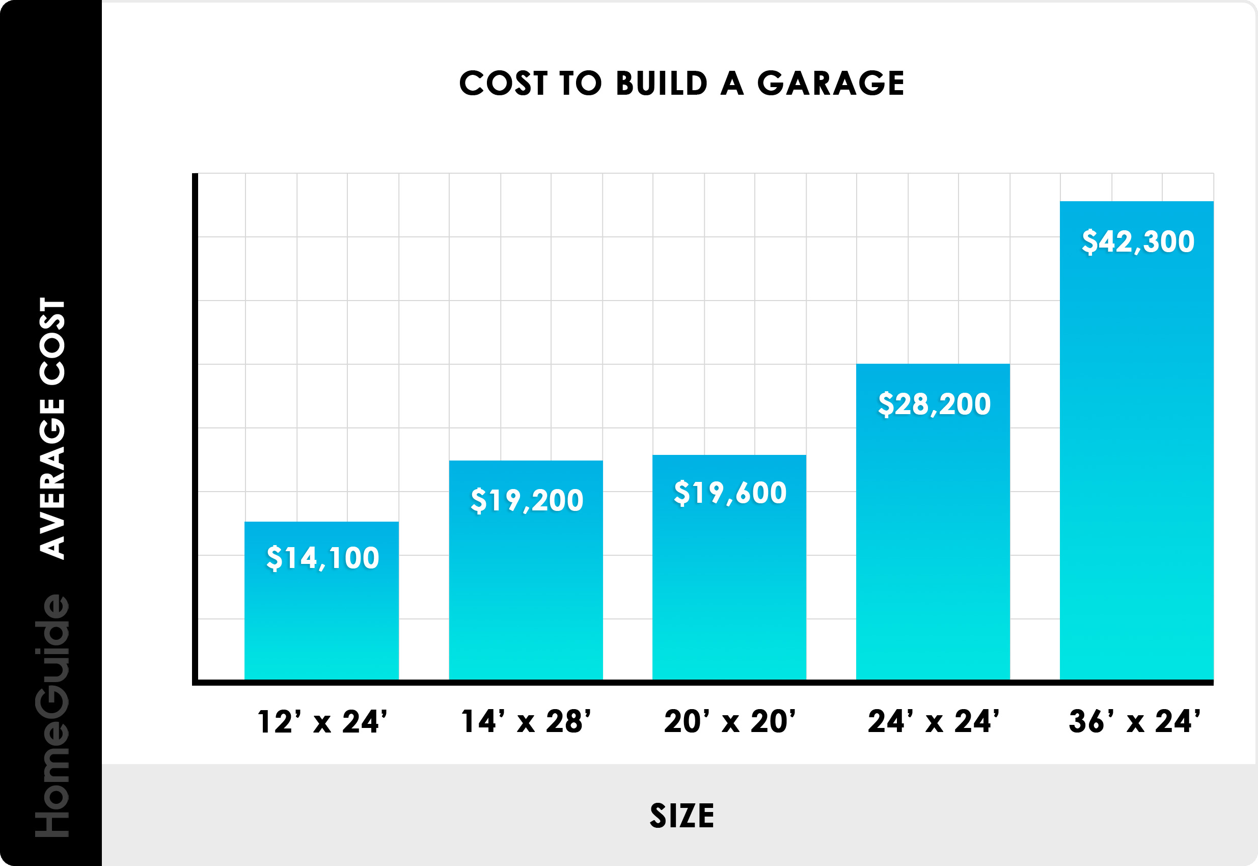 2019 Cost To Build A Garage | 1, 2, and 3 Car Prices Per