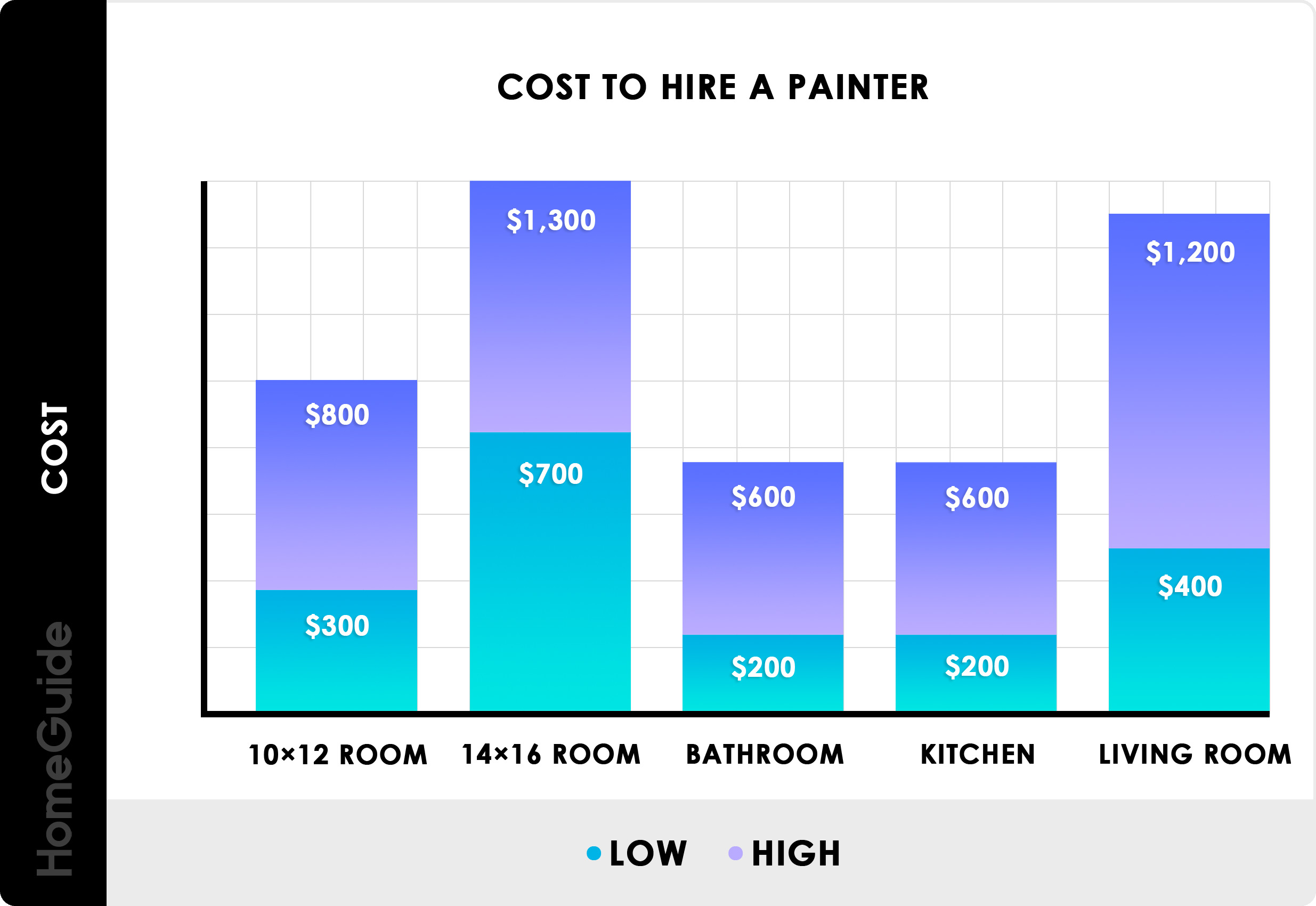 2020 Cost To Hire A Painter Professional Charges Per Hour