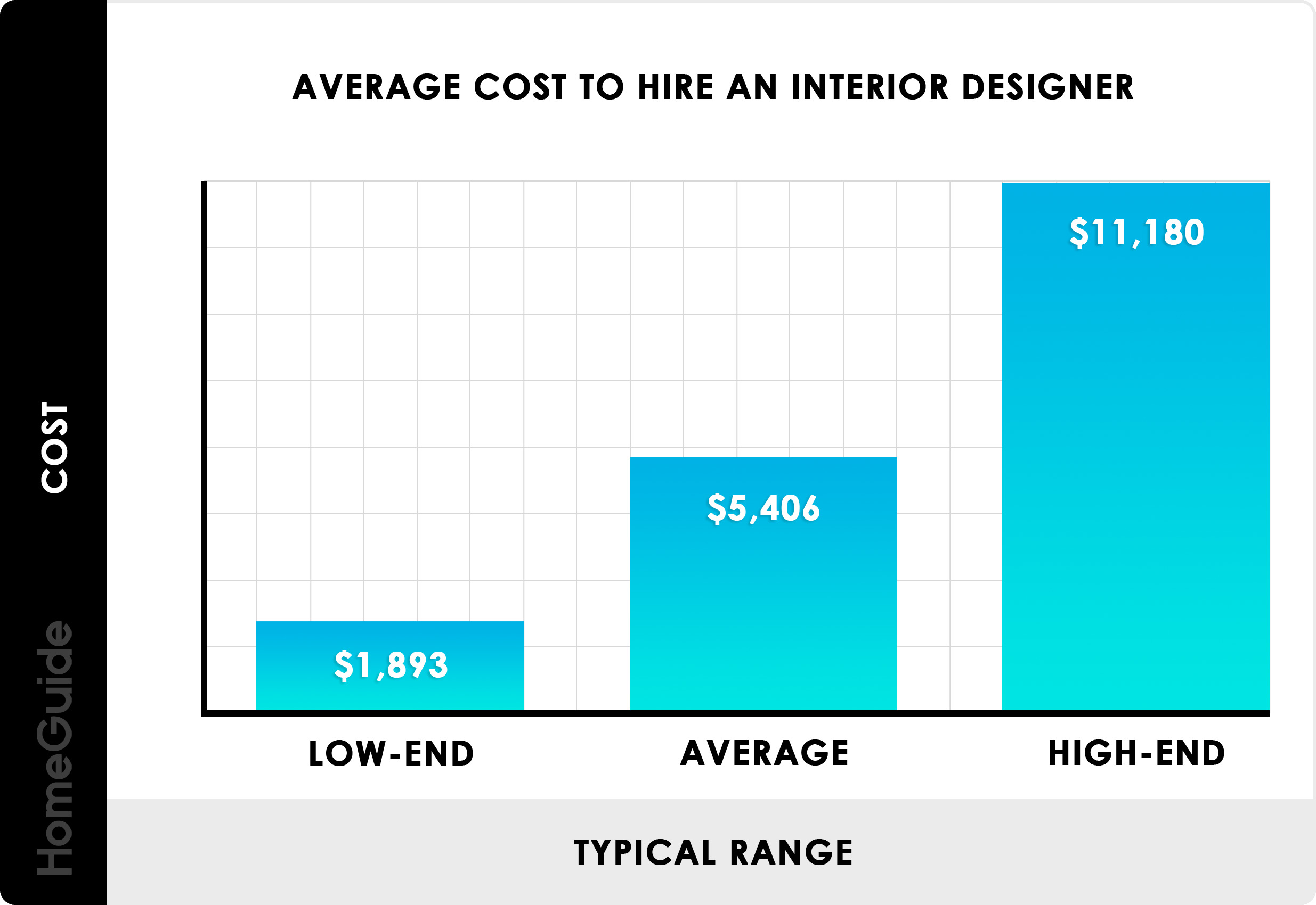 2020 Interior Designer Costs Charges Hourly Rates Fees
