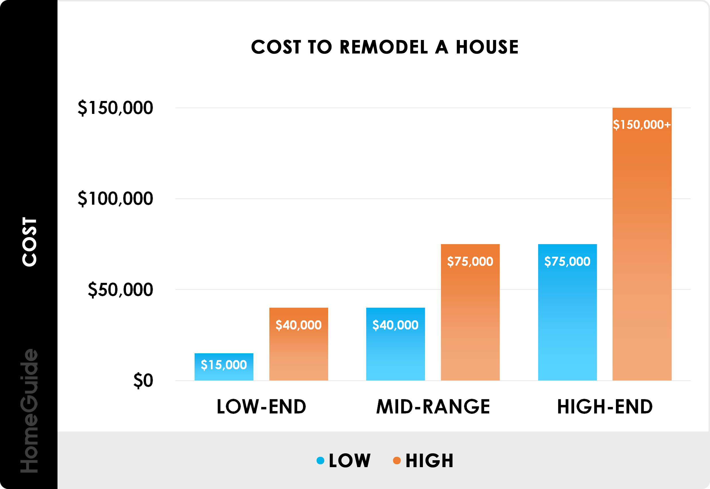 2020 Home Renovation Costs Avg Cost To Remodel House