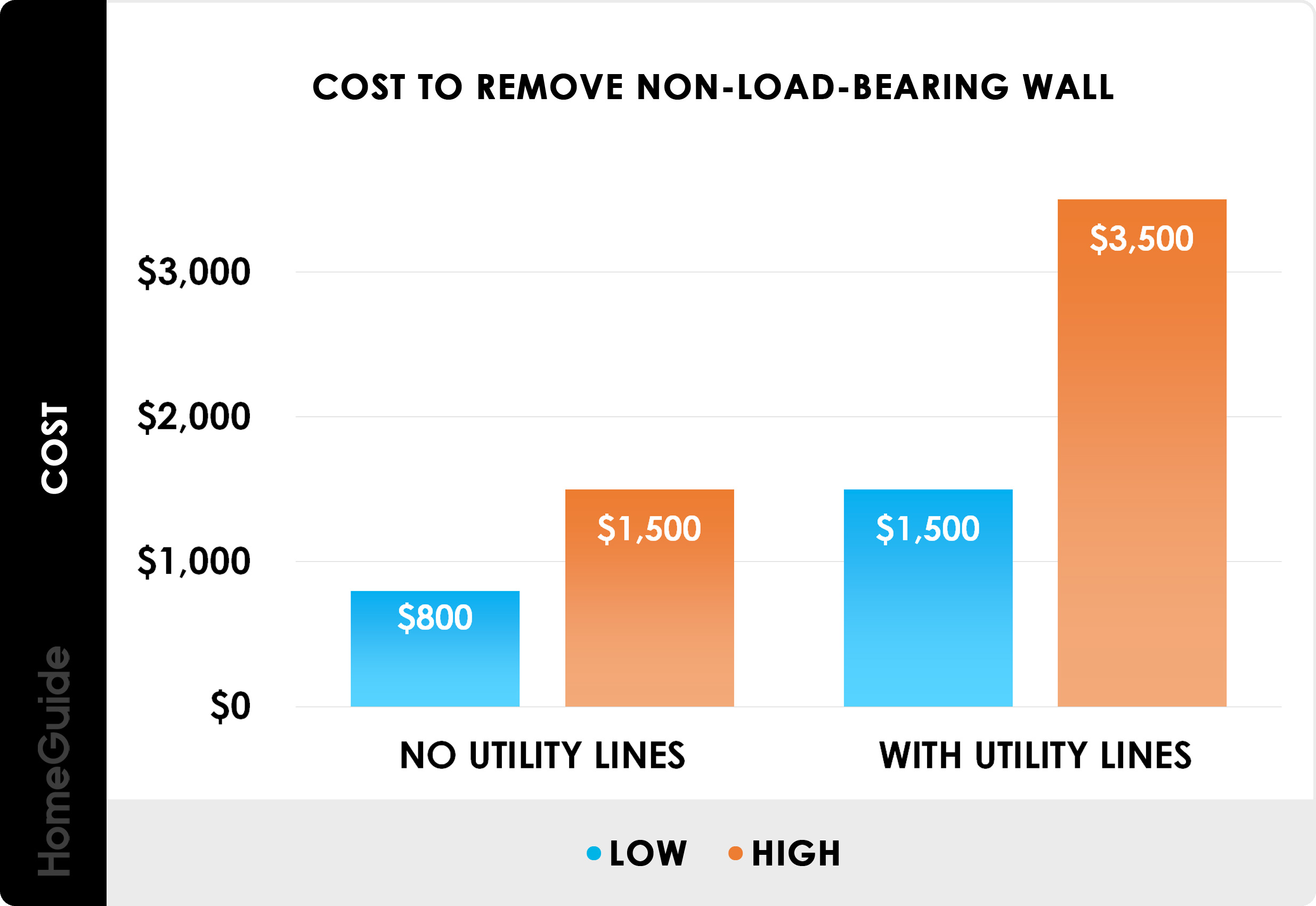 2021 Cost To Remove A Wall Load Bearing Or Non