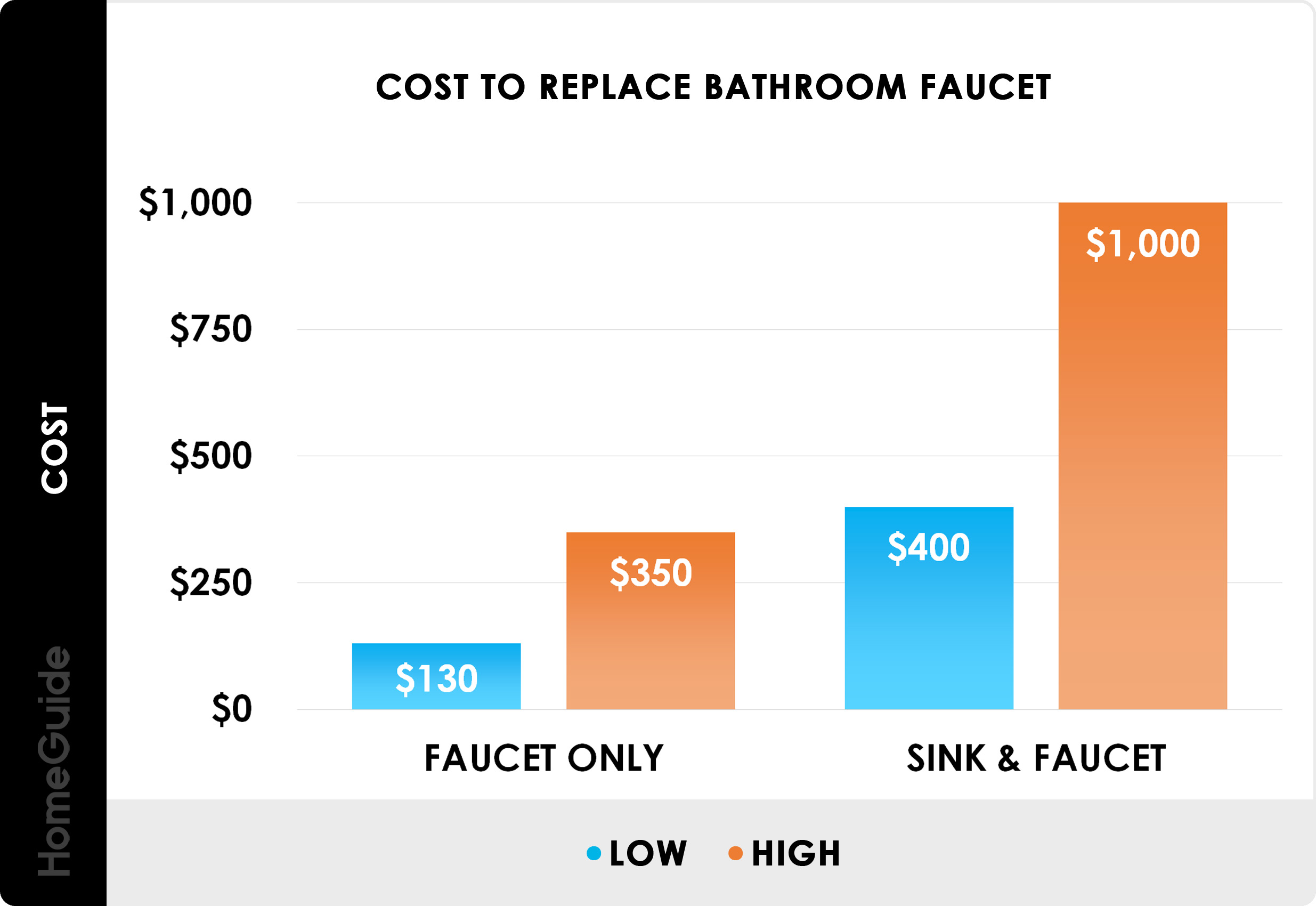 2020 Cost To Install Replace Faucet Kitchen Bathroom Bathtub