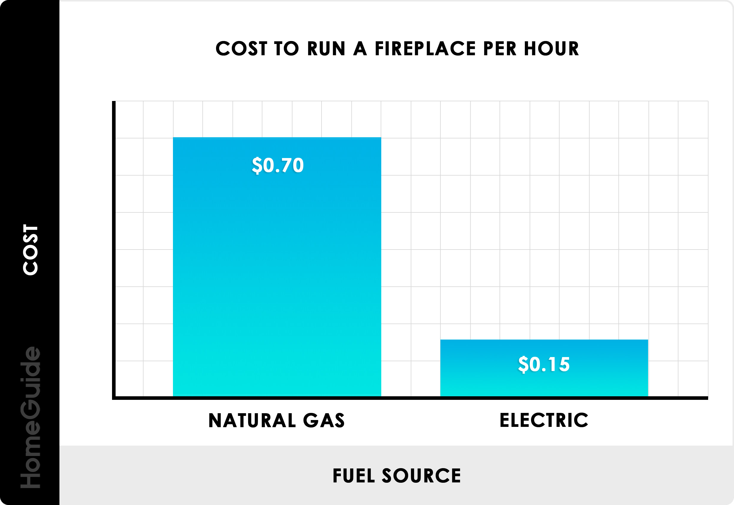 homeguide cost to run a gas or electric fireplace per hour chart - How Much Does It Cost To Get Natural Gas Connected