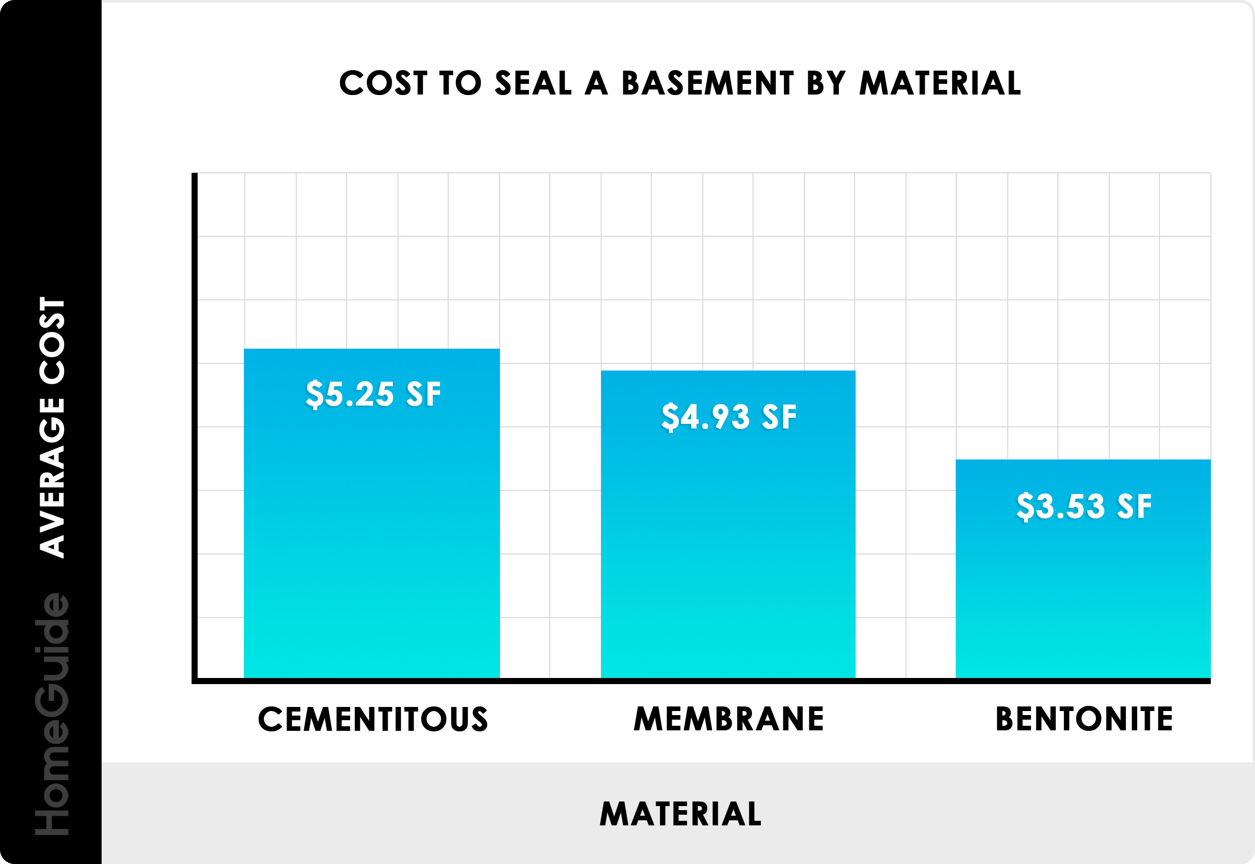 2021 Basement Waterproofing Costs Average Cost To Seal Walls