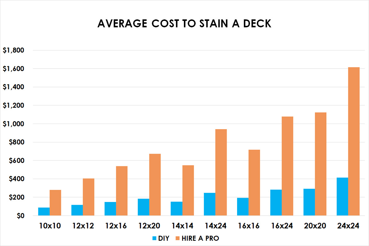 2020 Cost To Stain A Deck Wash Sand Seal Painting
