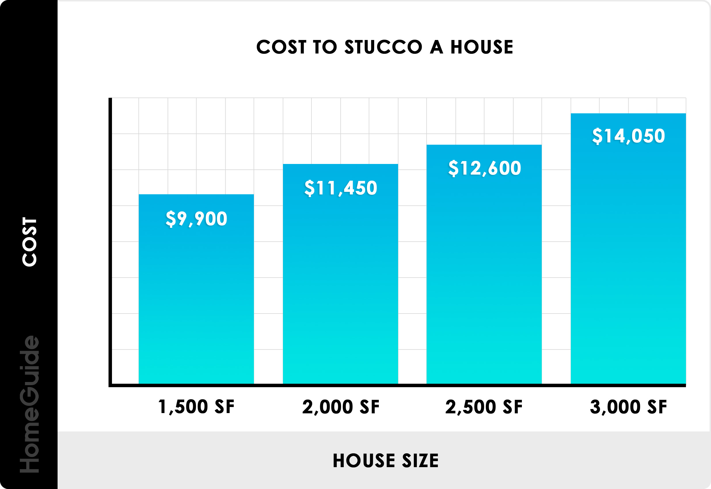 2020 Cost To Stucco A House Siding Prices Per Square Foot
