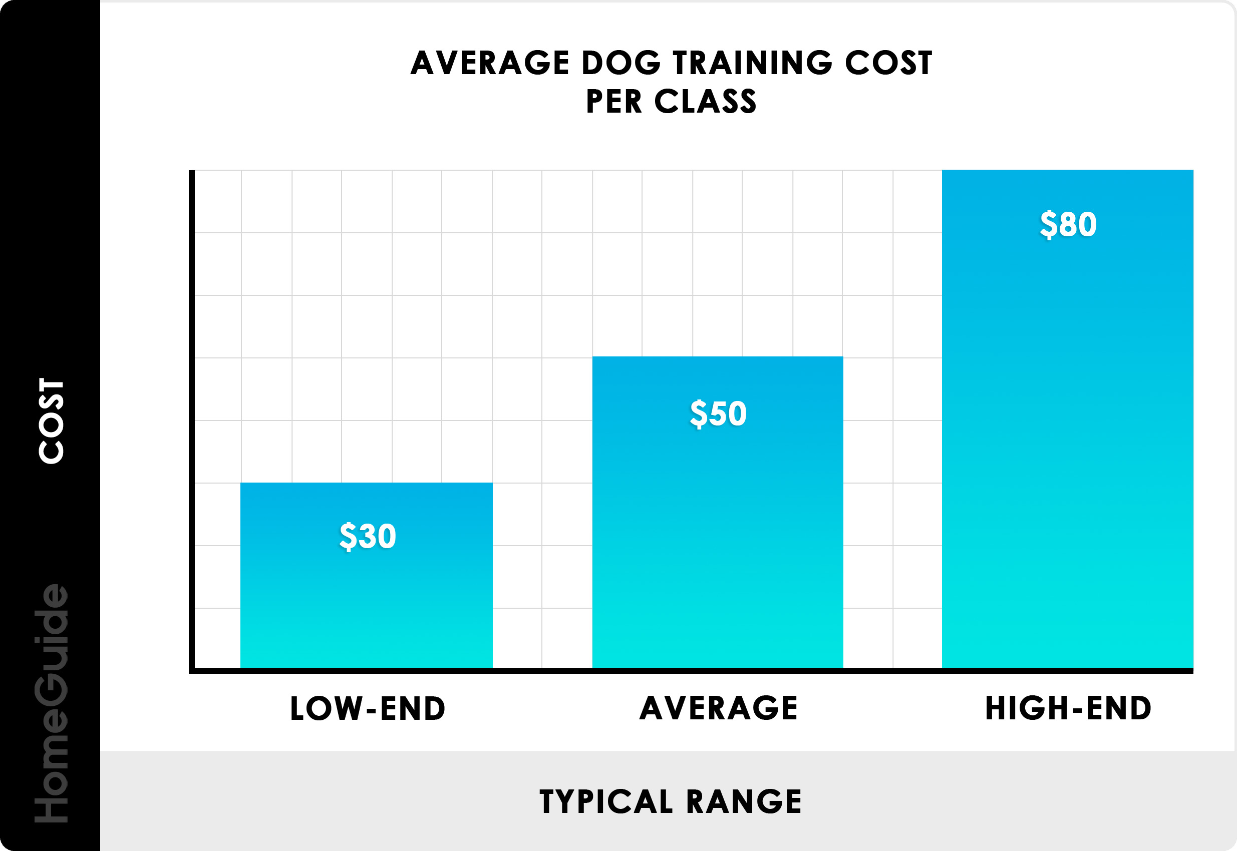 2020 Dog Training Costs Obedience Classes Service Dog Prices