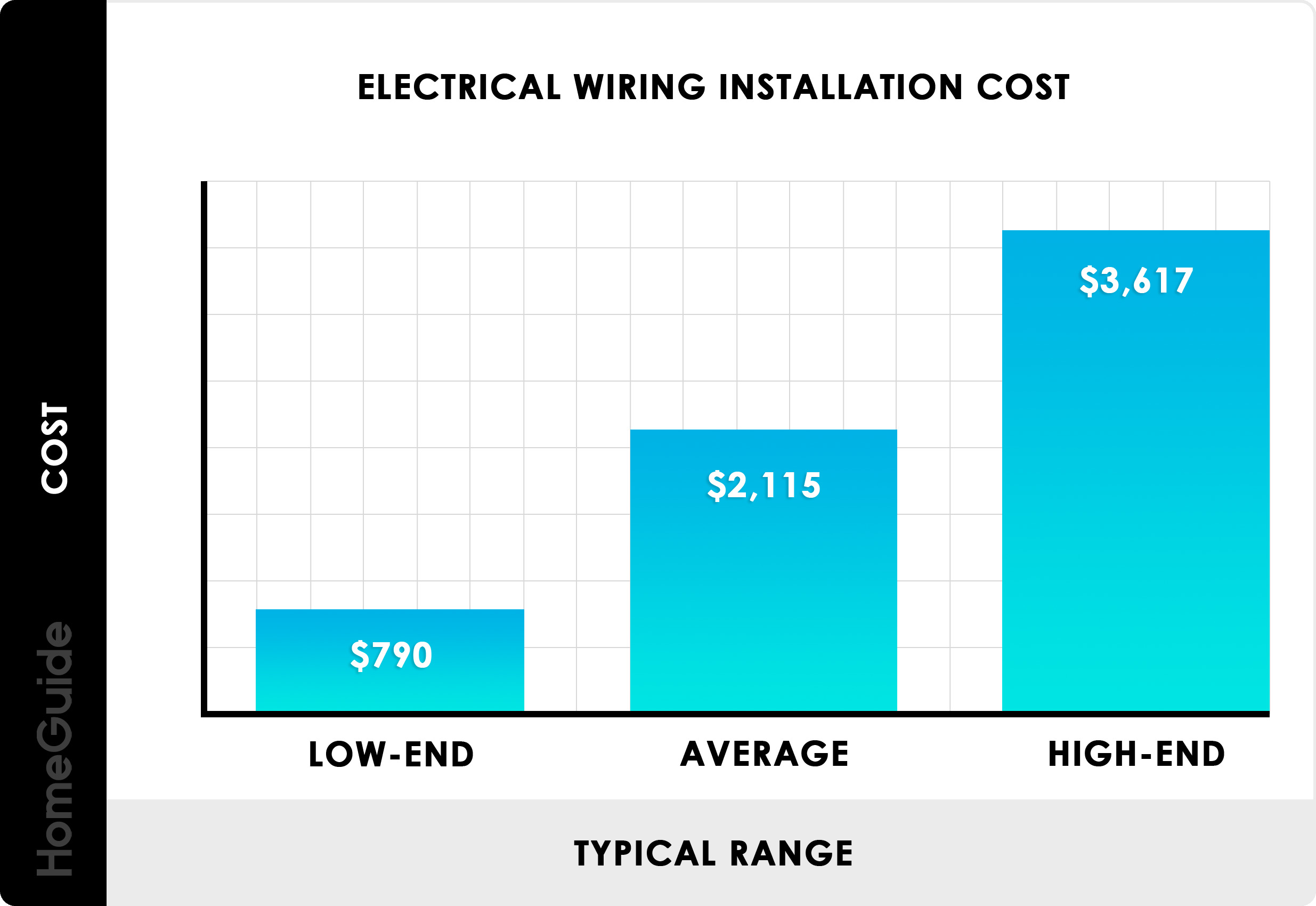2020 Cost To Wire Or Rewire A House Electrical Cost Per Square Foot