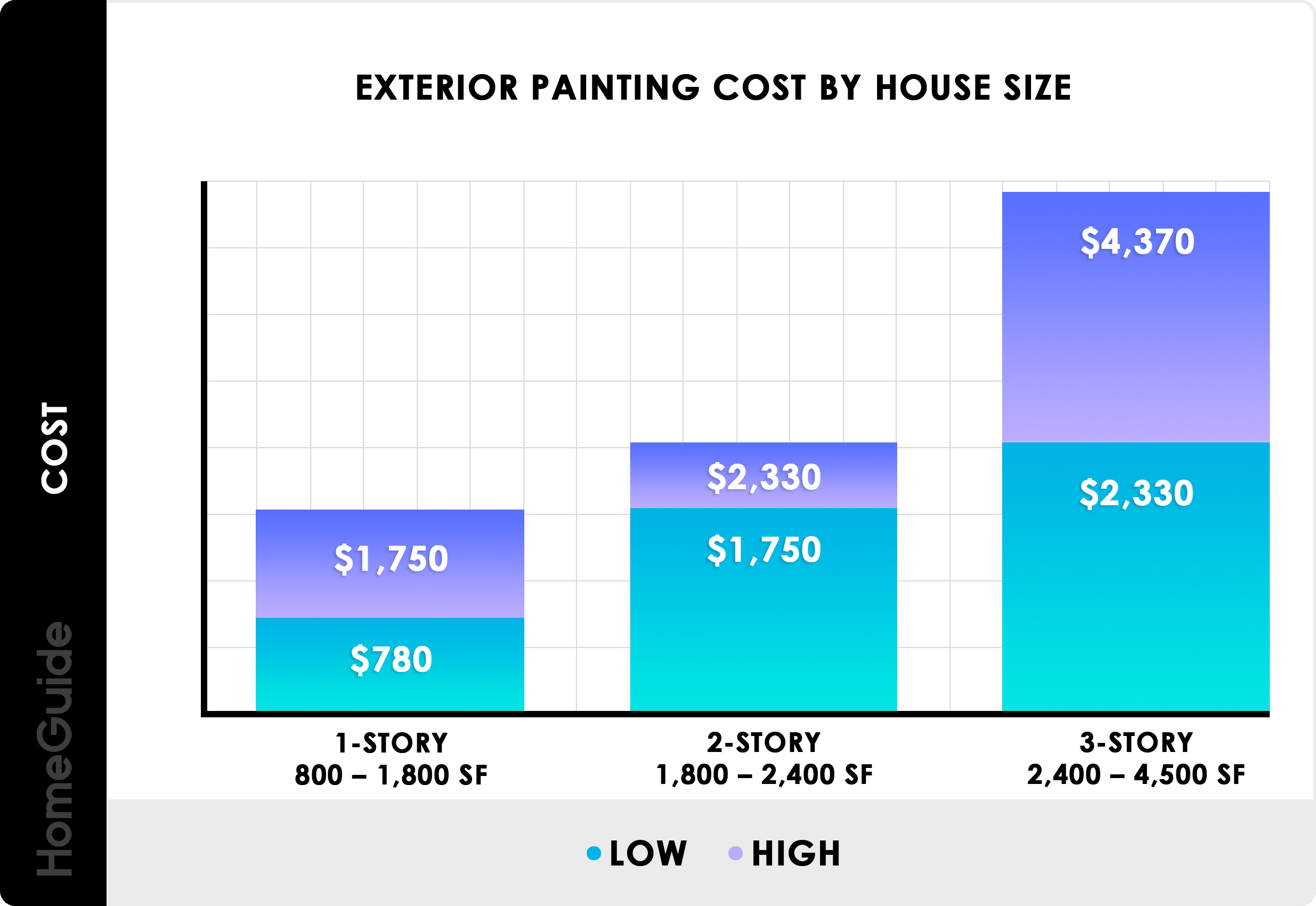 2020 Cost To Paint A House Exterior Painting Homeguide