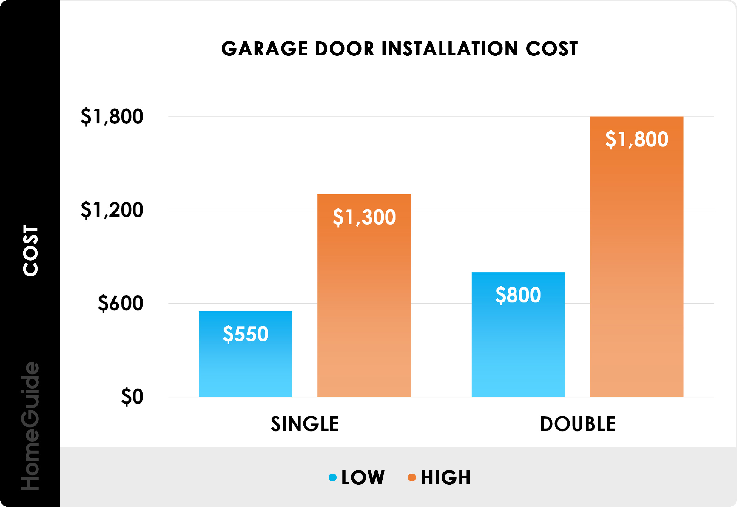 2020 New Garage Door Installation Replacement Costs 1 2 Car