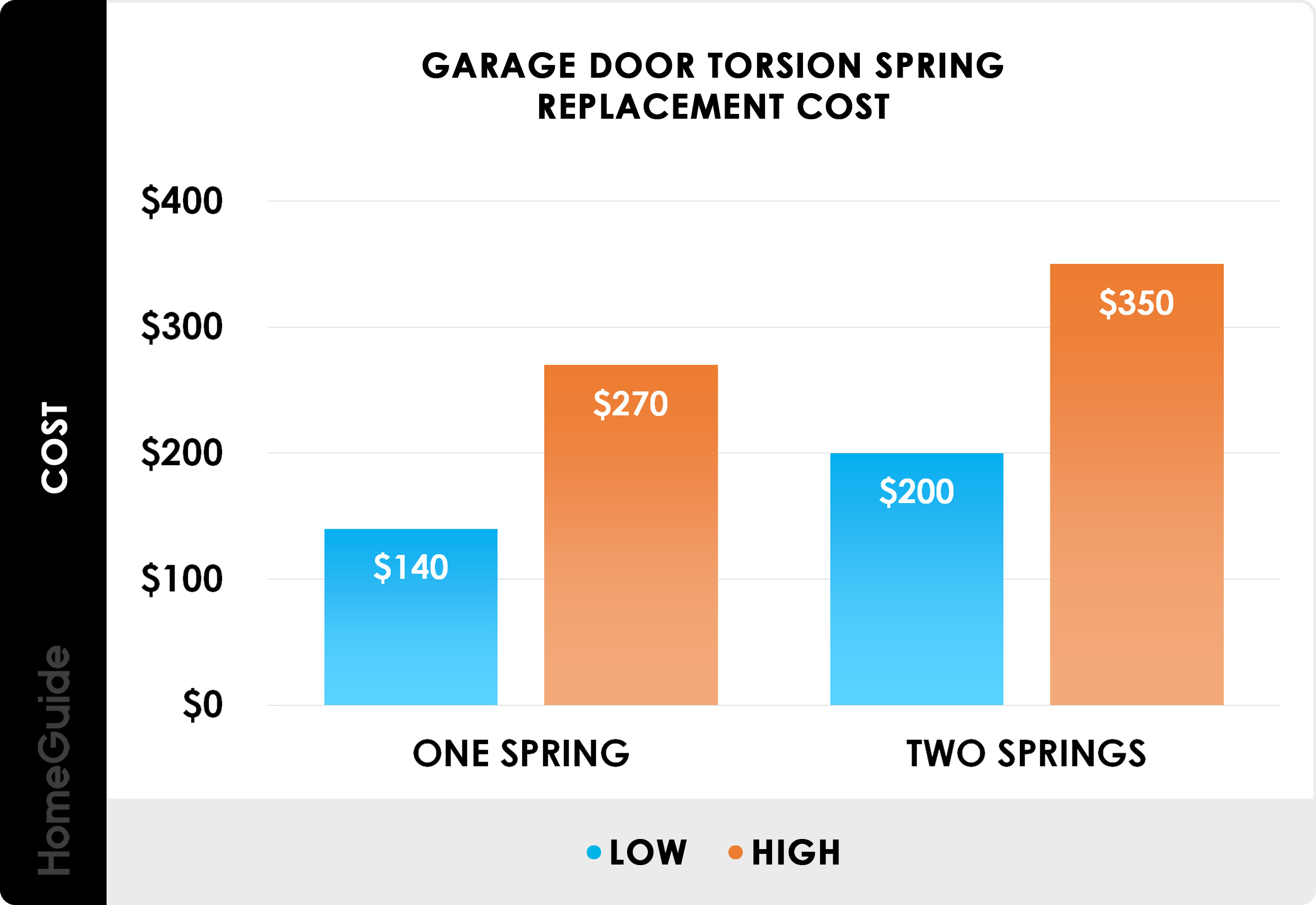 2020 Garage Door Spring Replacement Repair Cost Torsion Extension