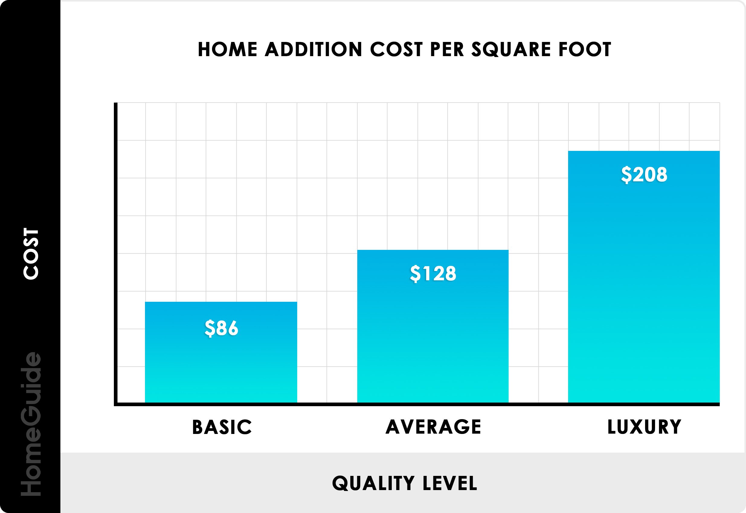 Cost To Add A Room Per Square Foot