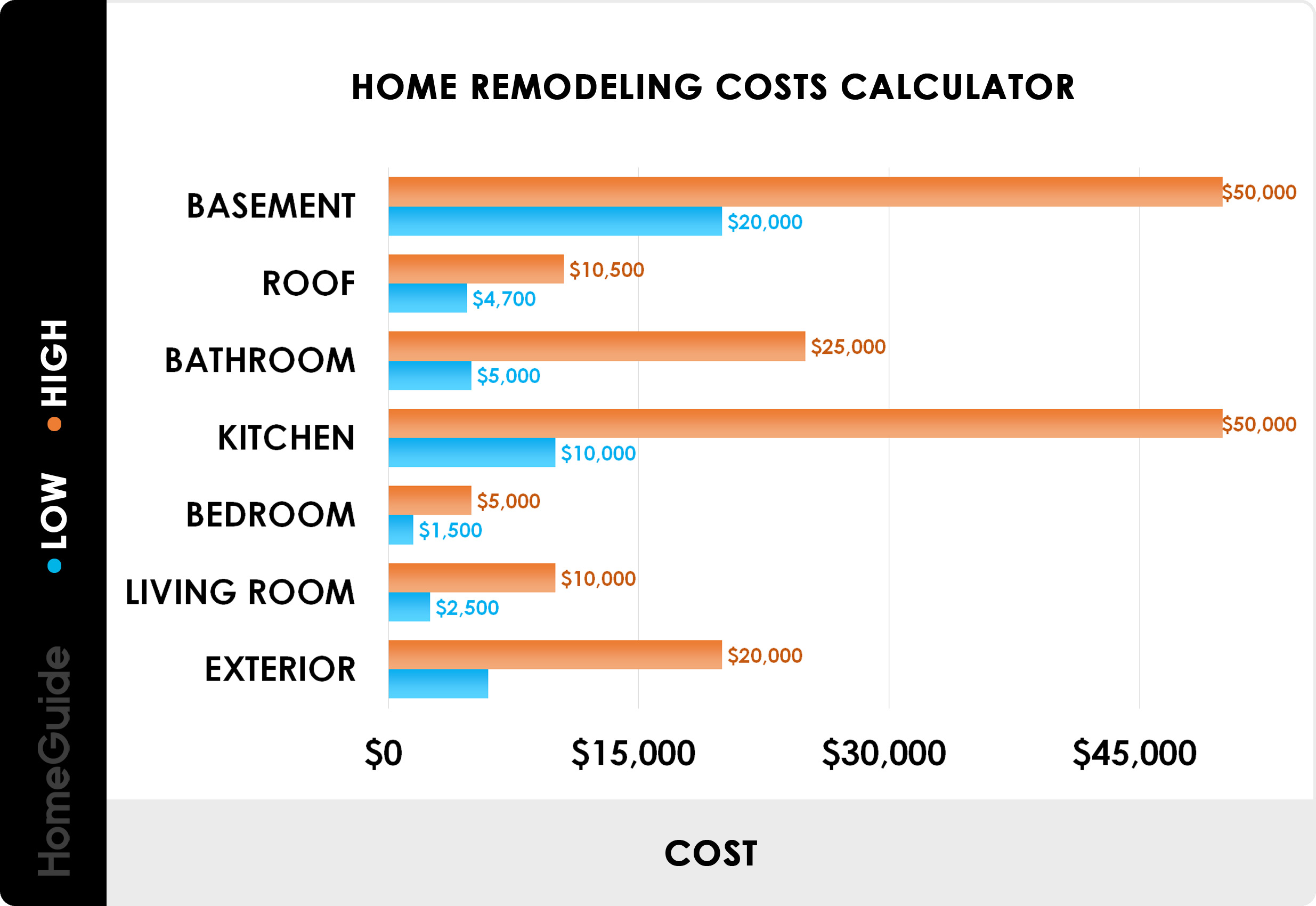 Remodeling Costs For 2021 Estimate Home Remodel Cost