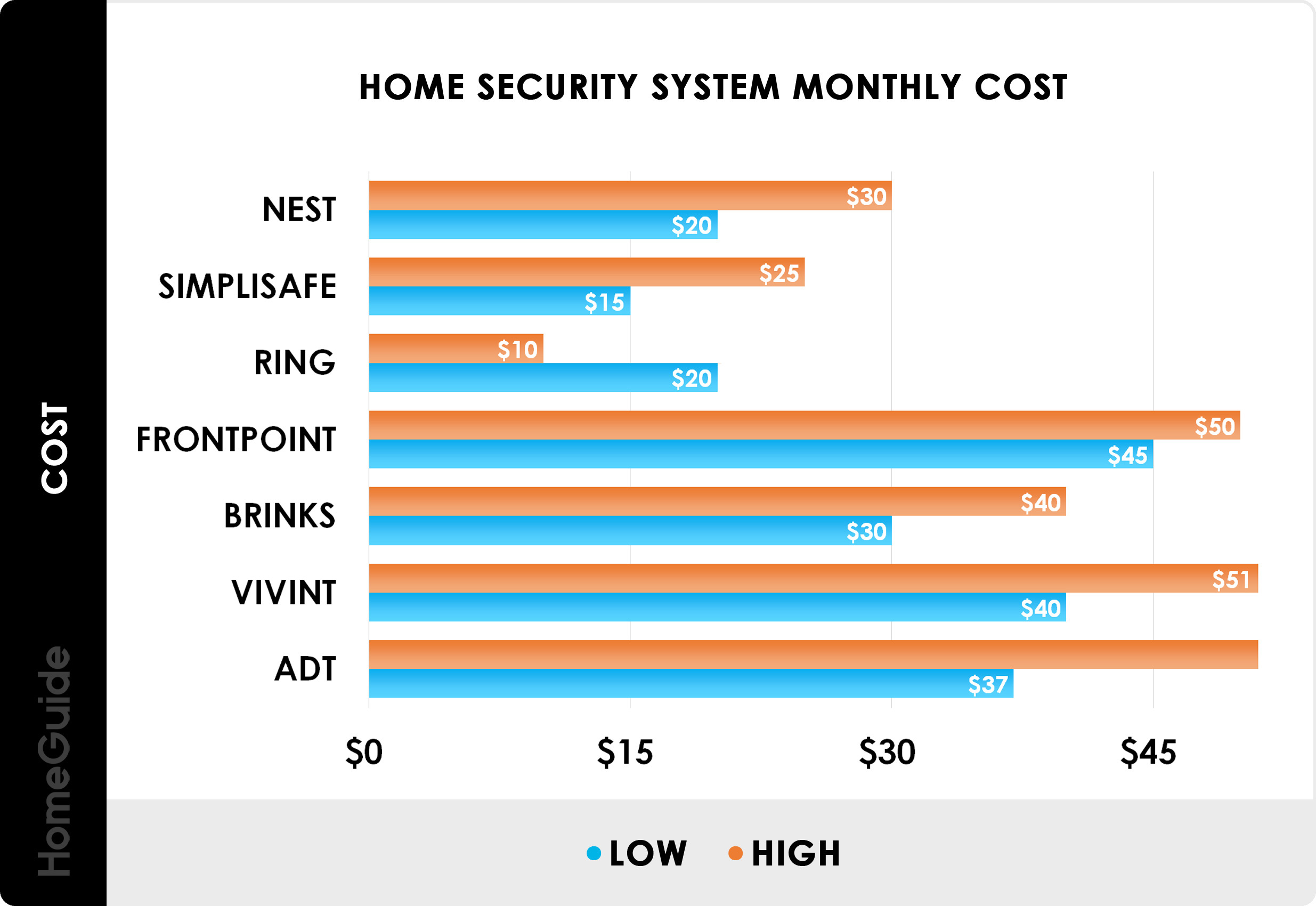 2021 Home Security System Cost Monthly Alarm System Prices