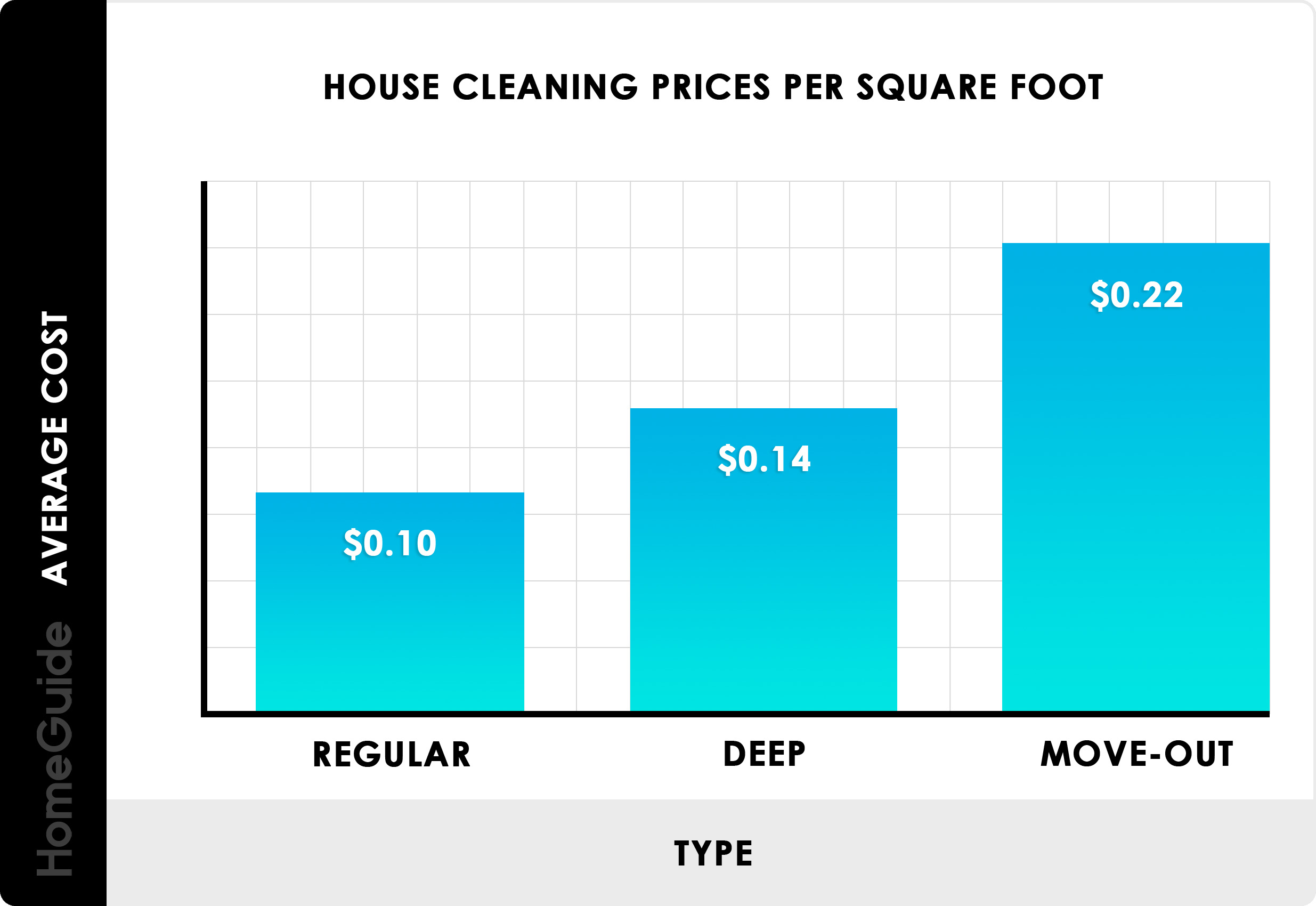 2020 House Cleaning Services Prices Cost Calculator Hourly Rates