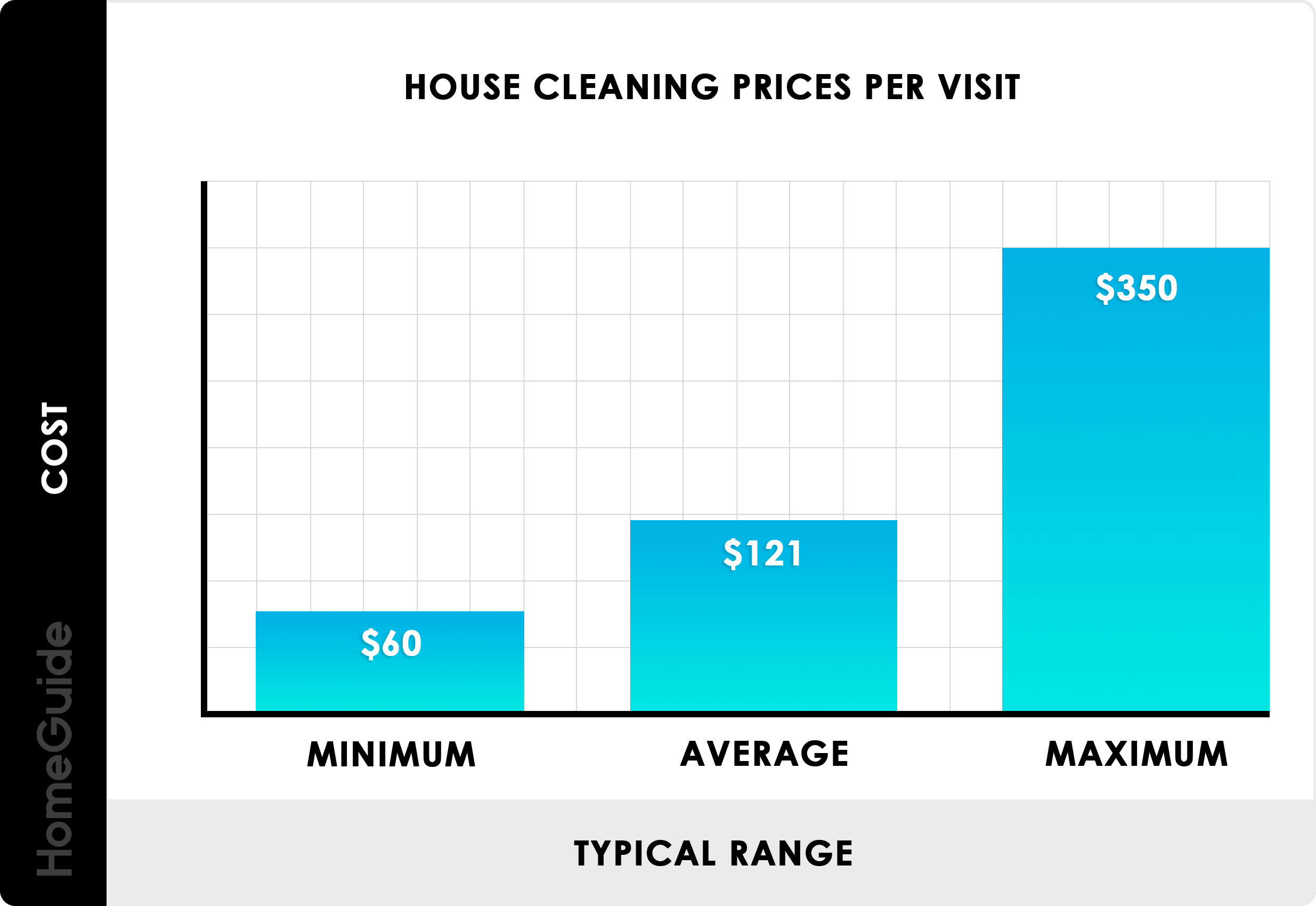 2019 House Cleaning Services Prices Cost Calculator