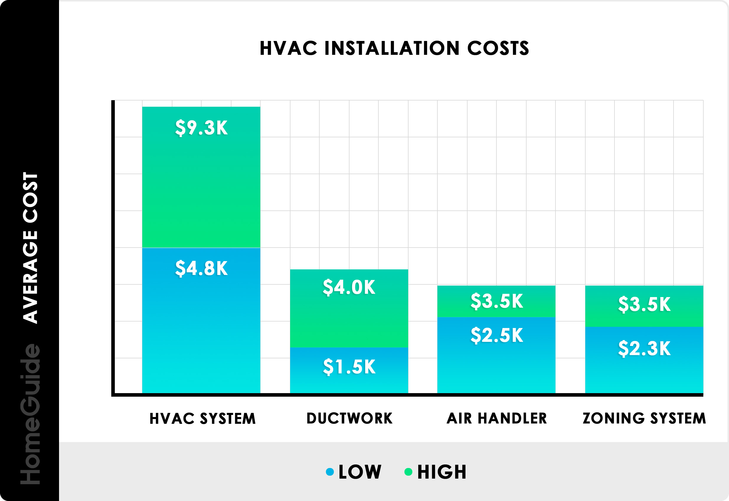 2020 Hvac System Costs Installation Replacement Cost Estimator