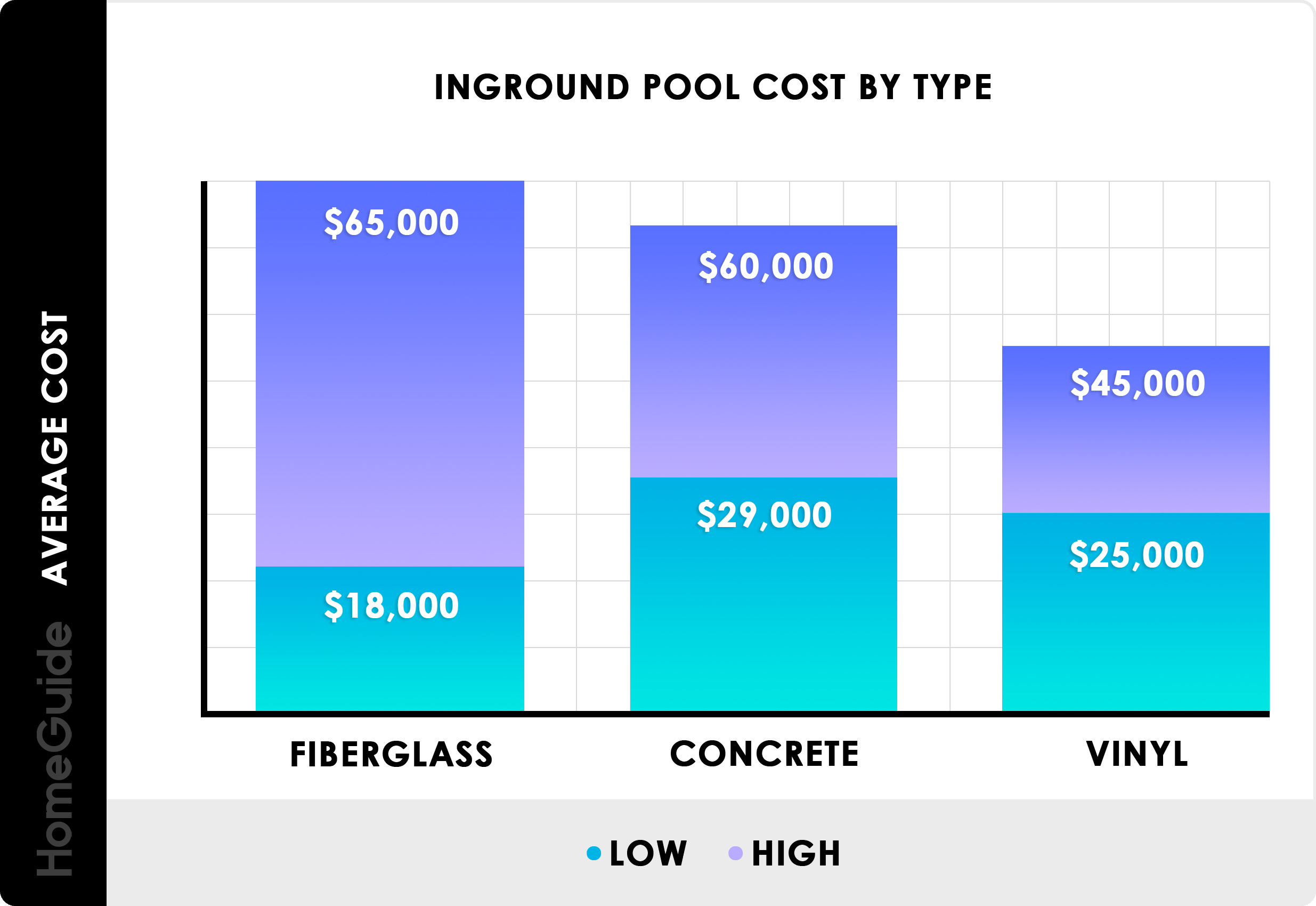 2019 Inground Pool Costs | Average Price To Install & Build