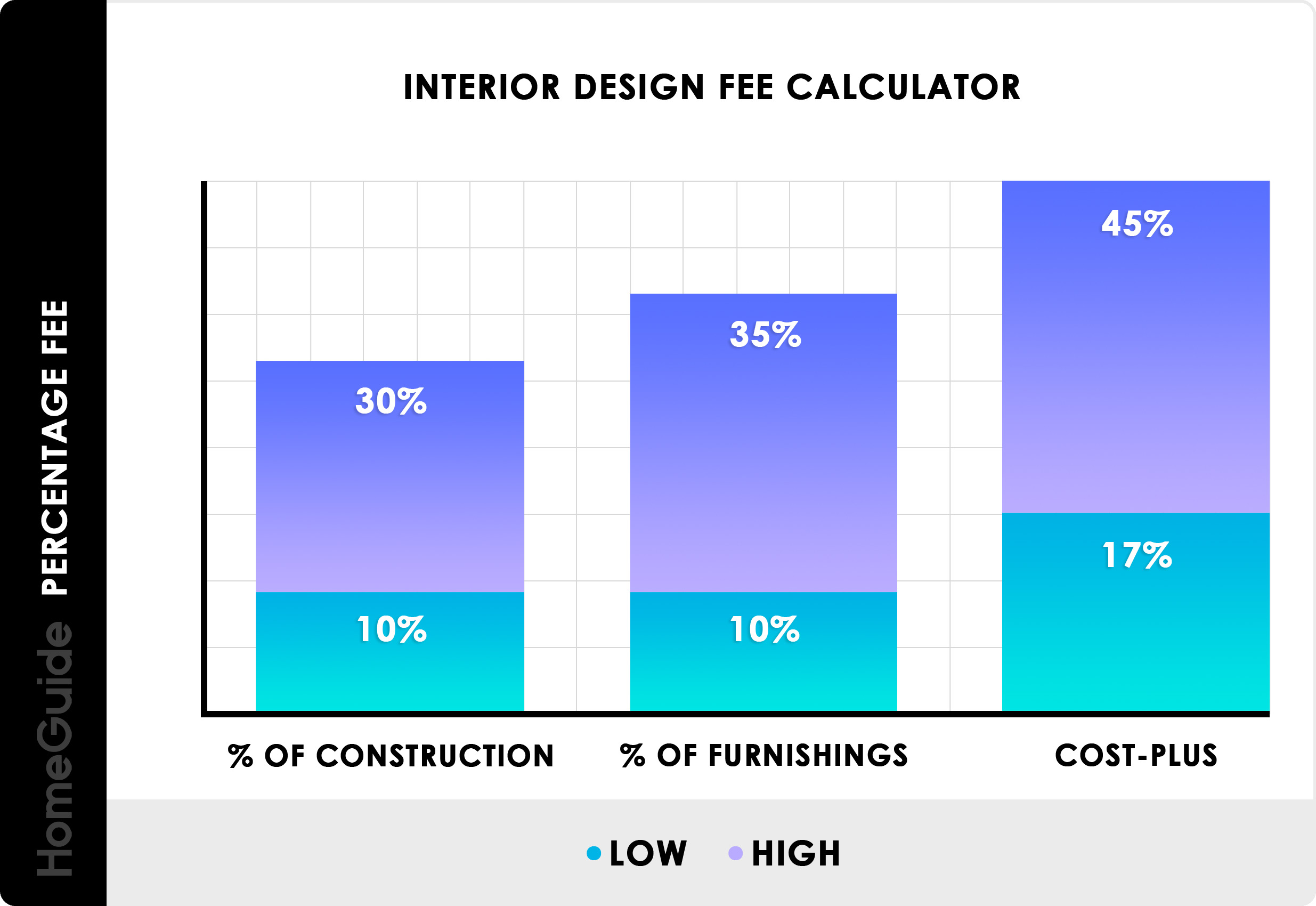 interior designer salary in houston county