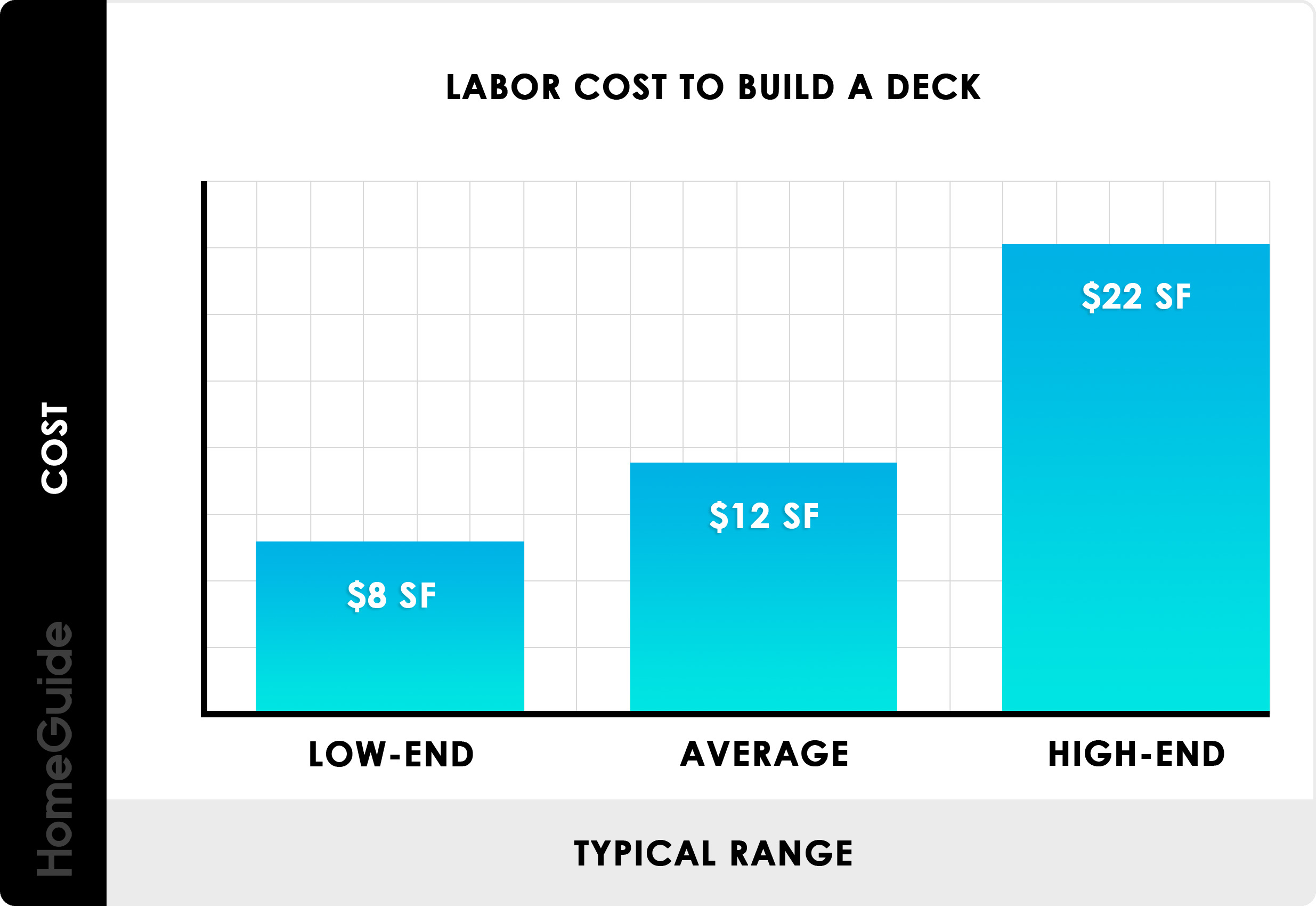 Average Deck Prices Per Square Foot