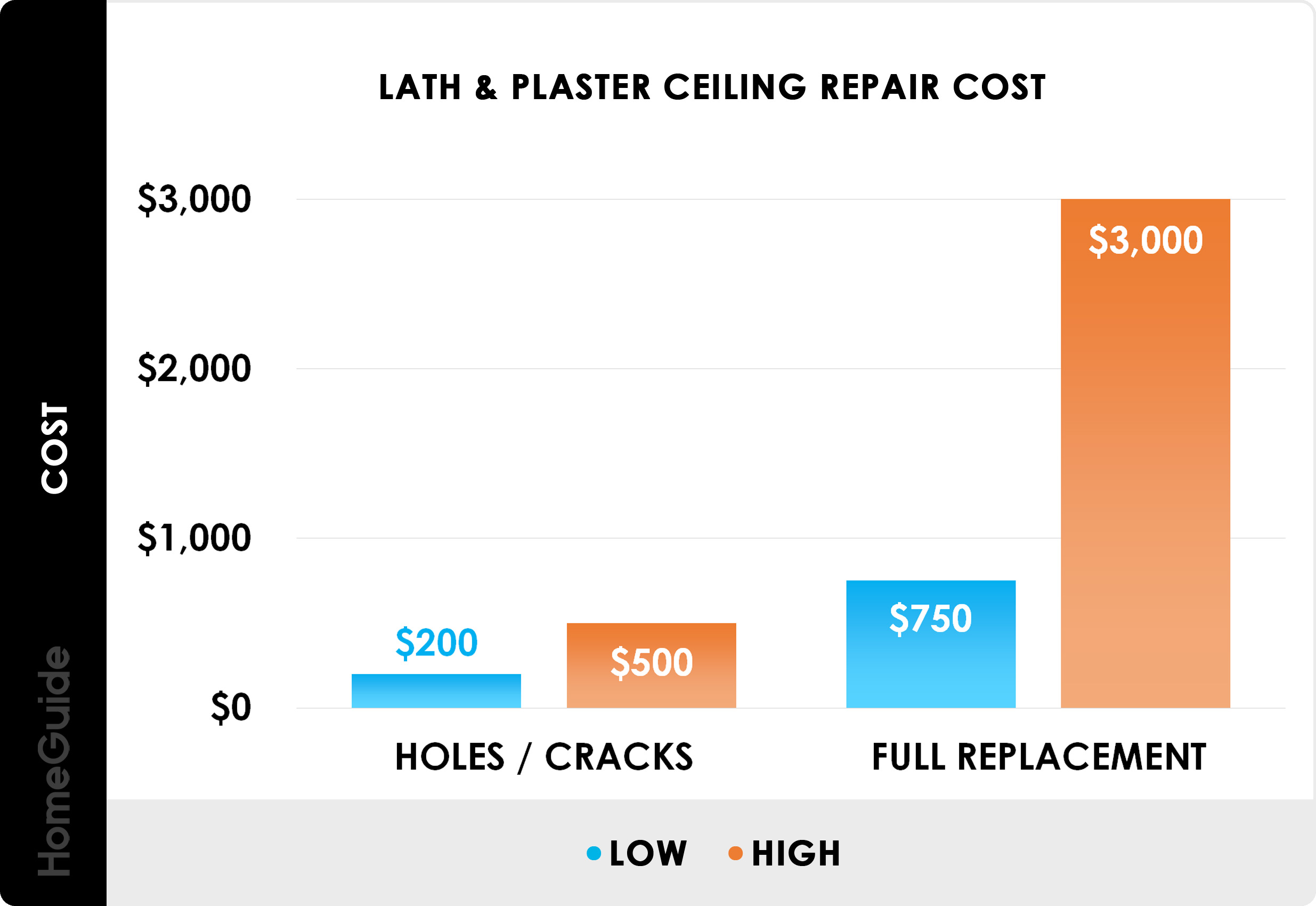 2021 Ceiling Repair Costs Fix Drywall Water Damage Leaks Plaster
