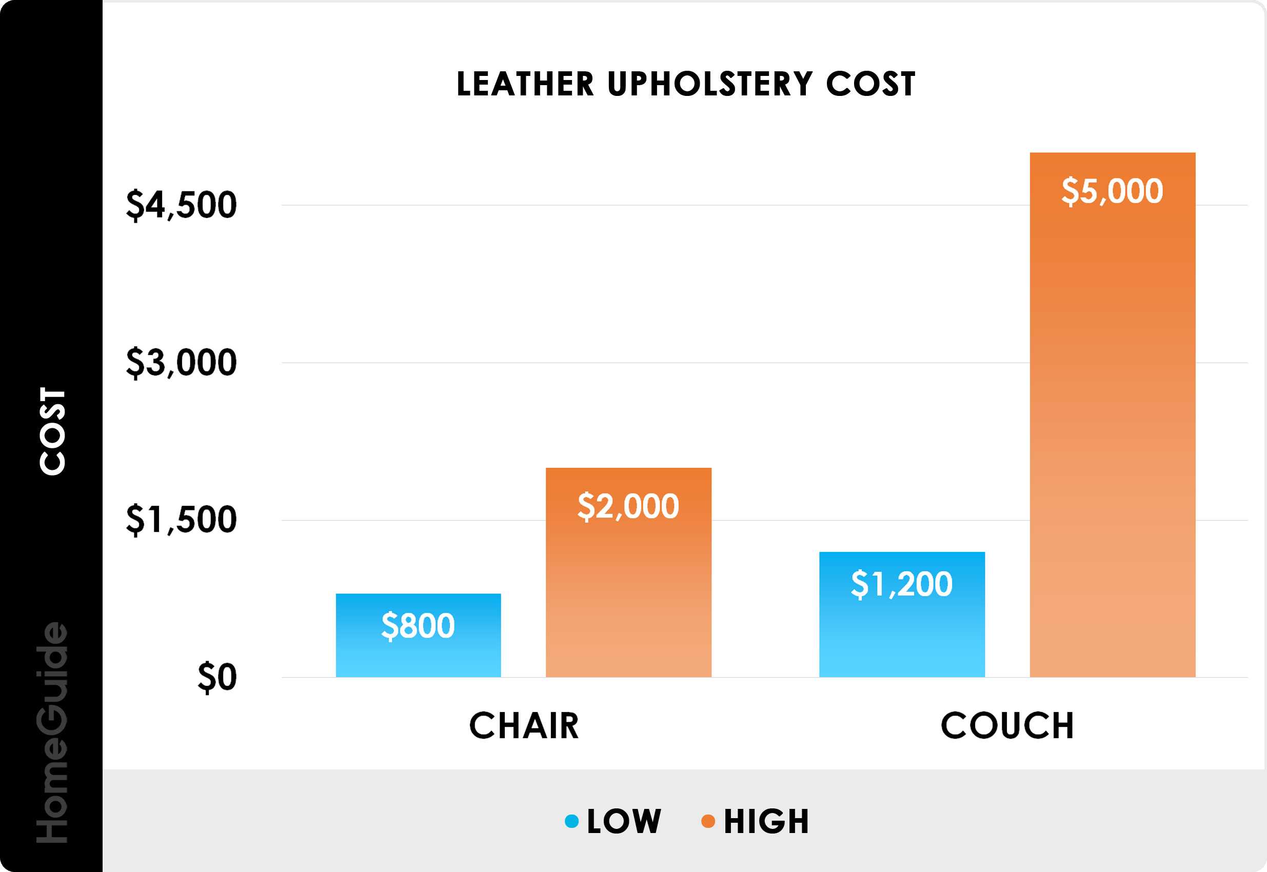 2020 Furniture Reupholstery Cost Couch Chair Recovering Prices