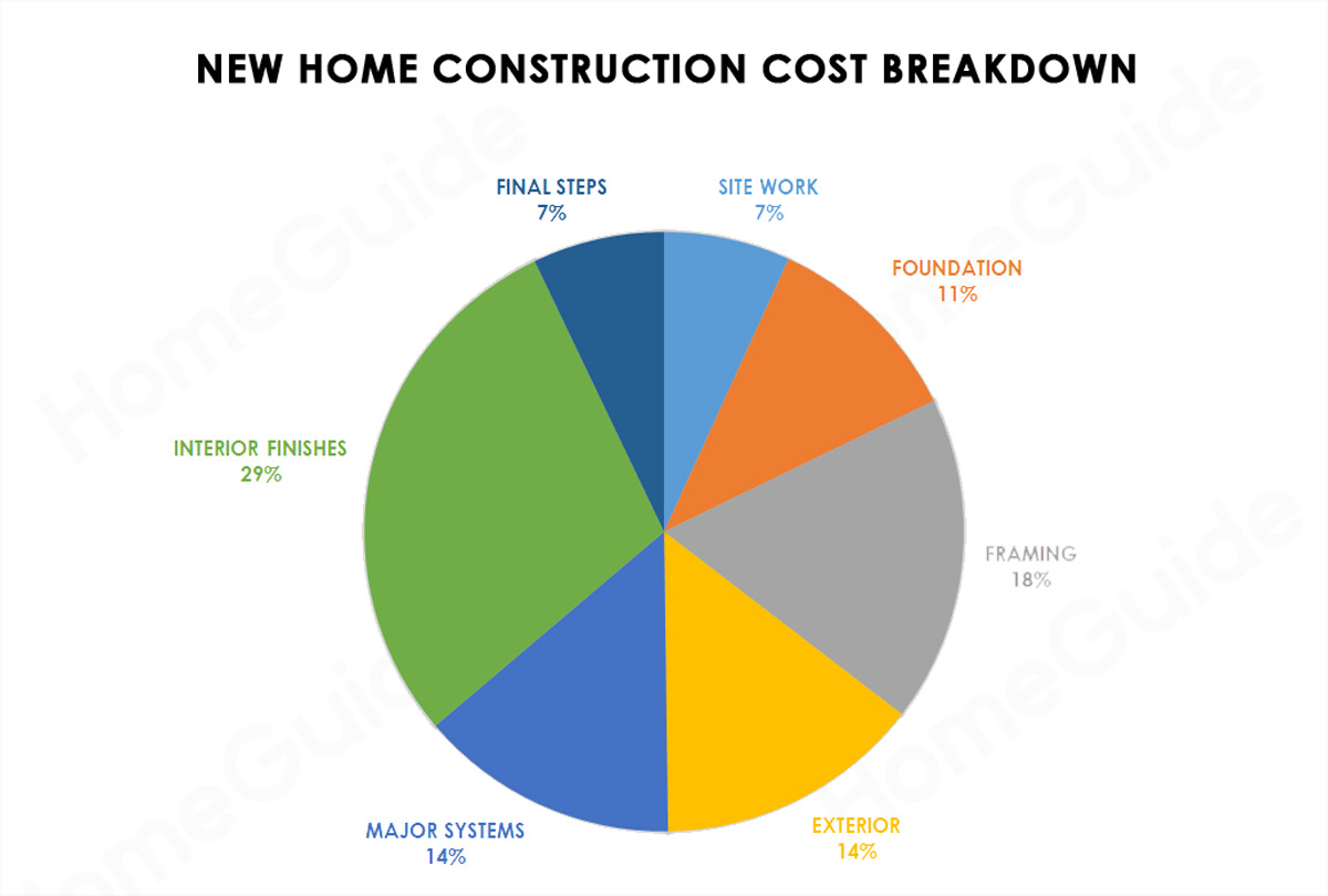 2019 Cost To Build A House | New Home Construction Cost (Per
